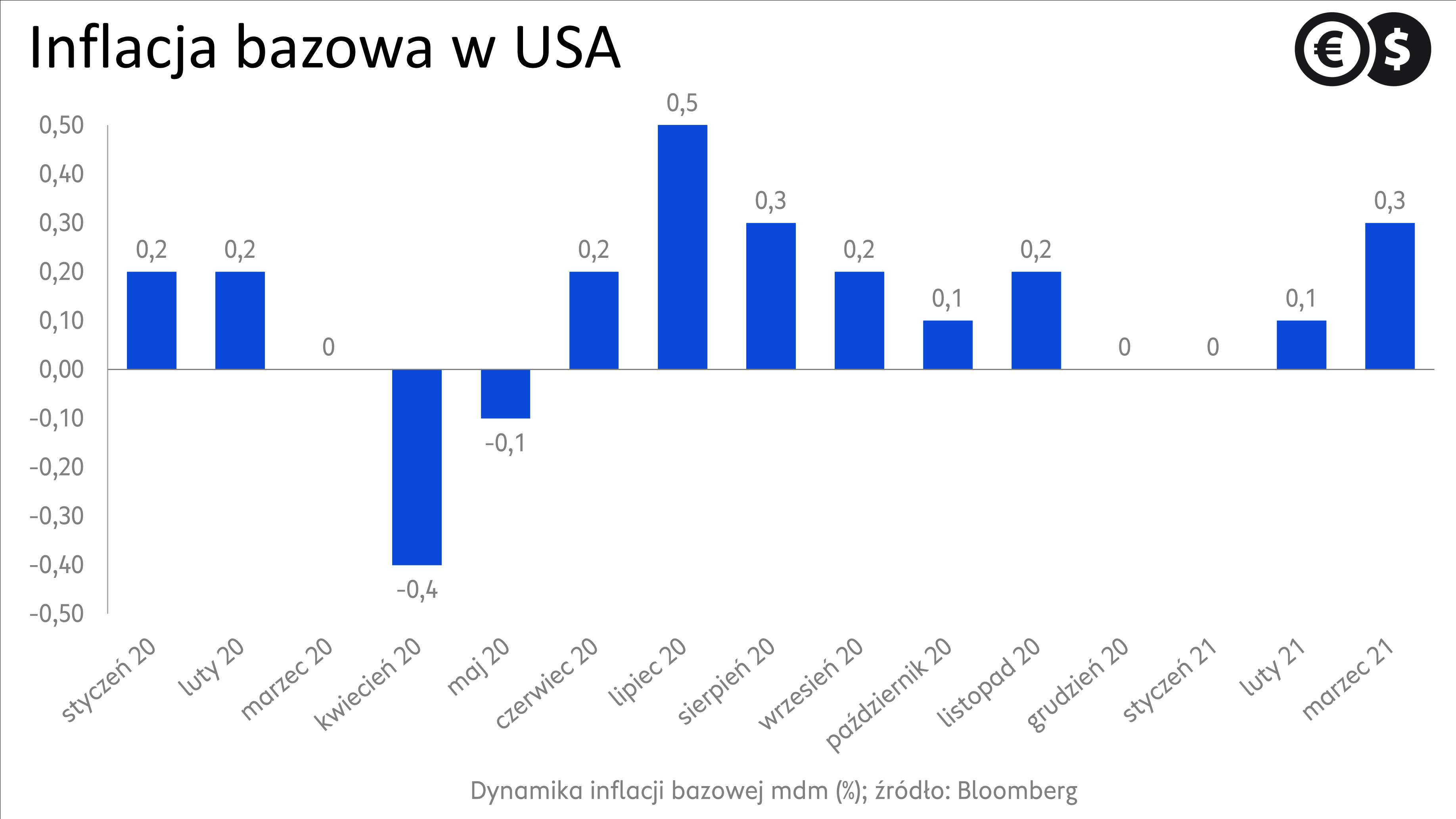 Dynamika inflacji w USA (m/m); źródło: Bloomberg