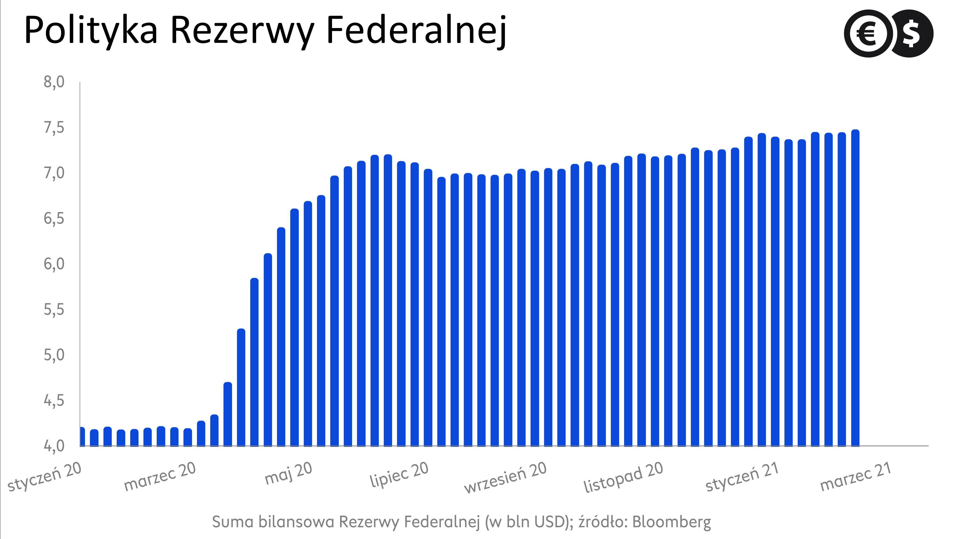Suma bilansowa Rezerwy Federalnej