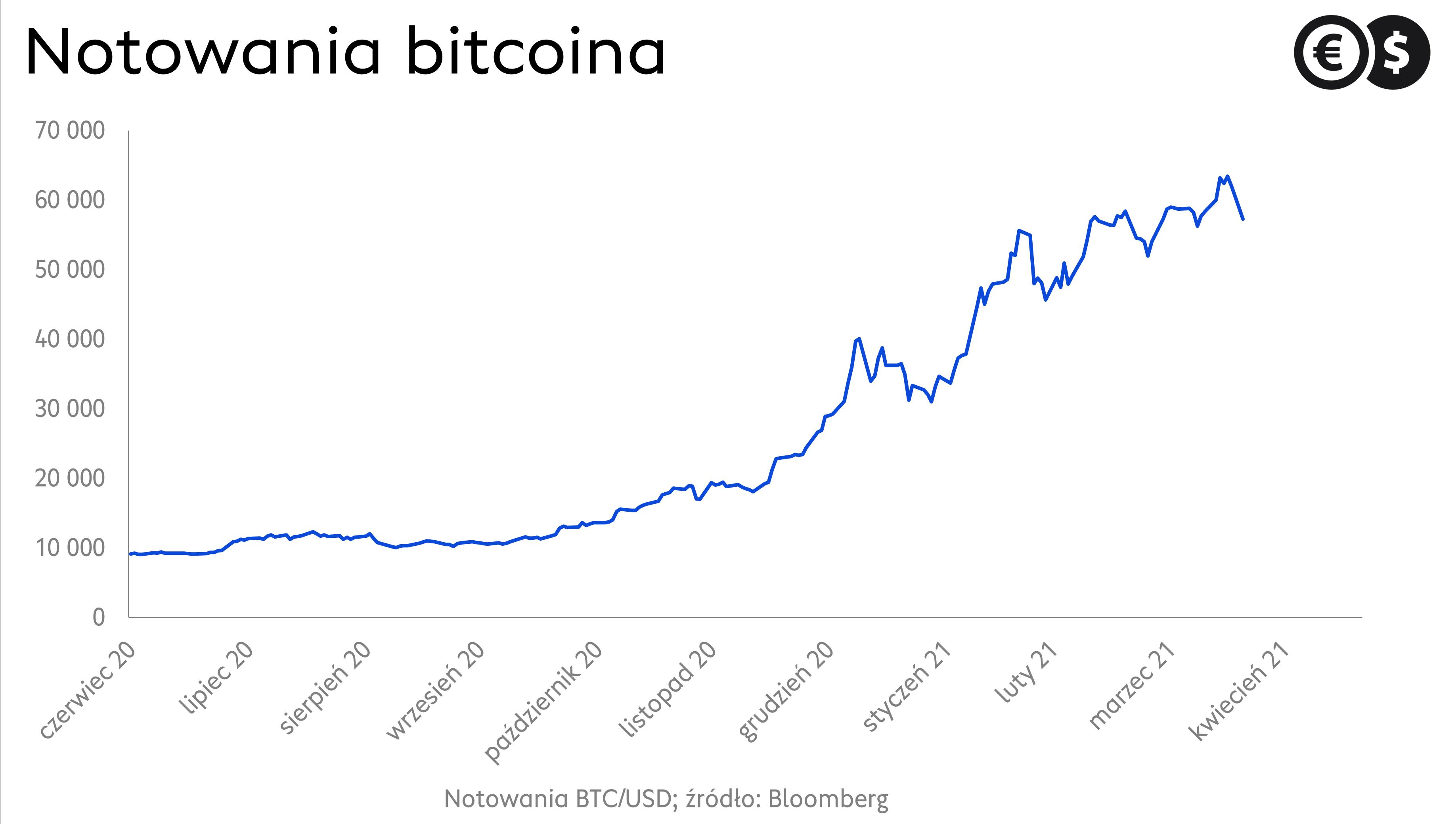 Kurs Bitcoina; źródło: Bloomberg