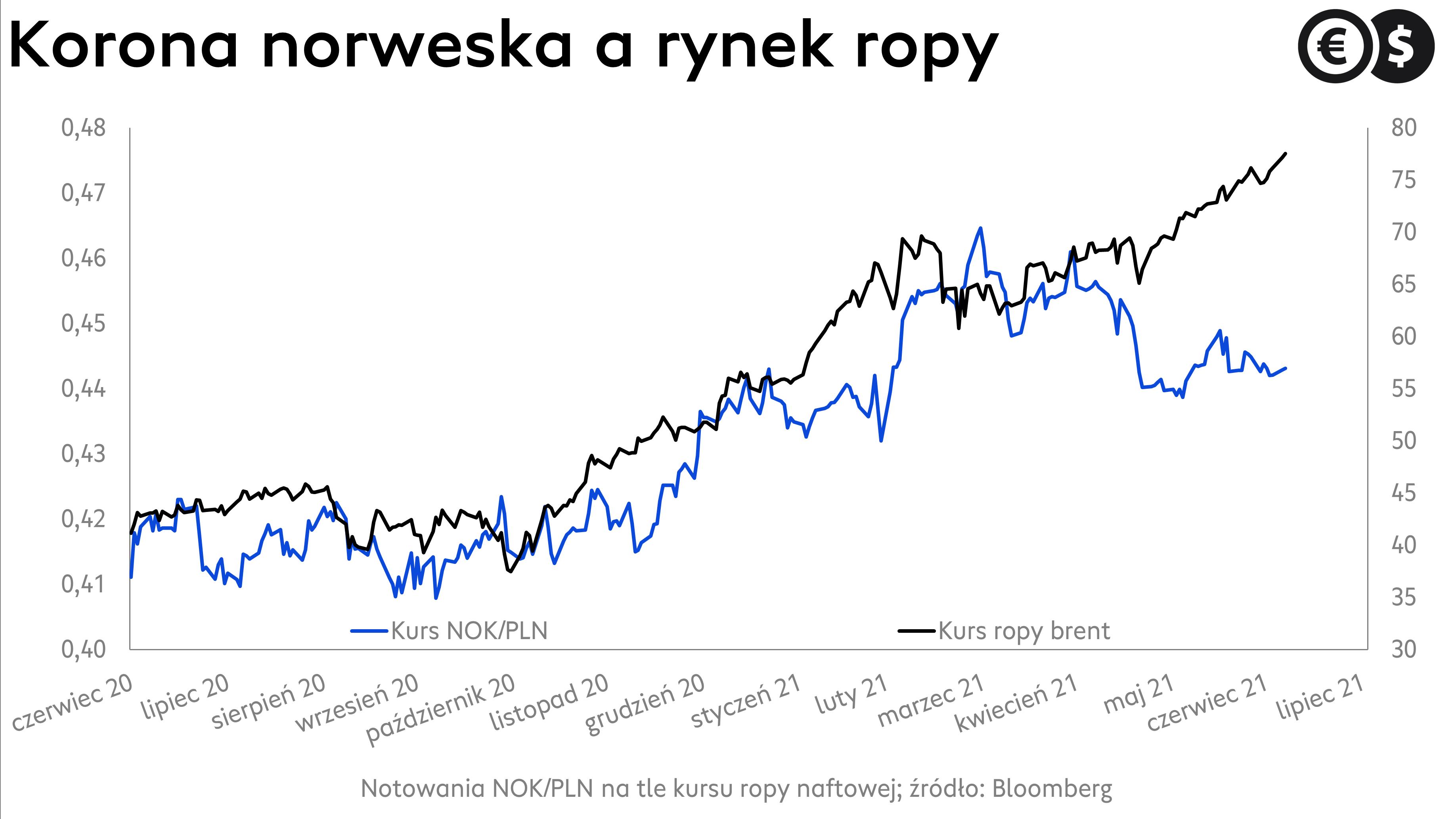Kurs ropy brent i korony norweskiej; źródło: Bloomberg