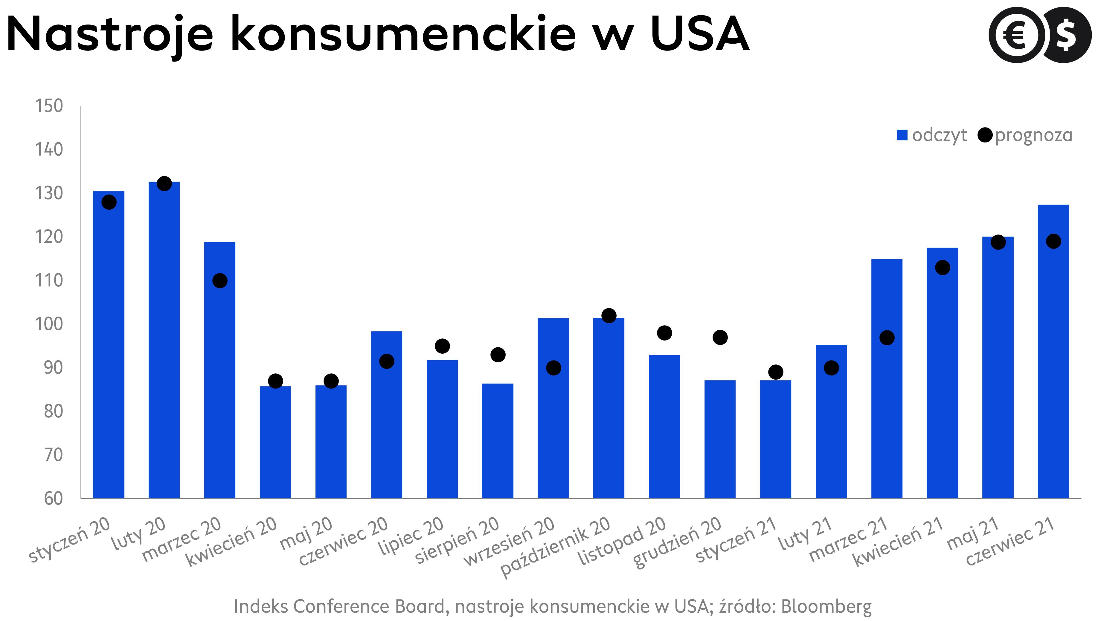 Nastroje konsumenckie w USA, indeks Conference Board; źródło: Bloomberg
