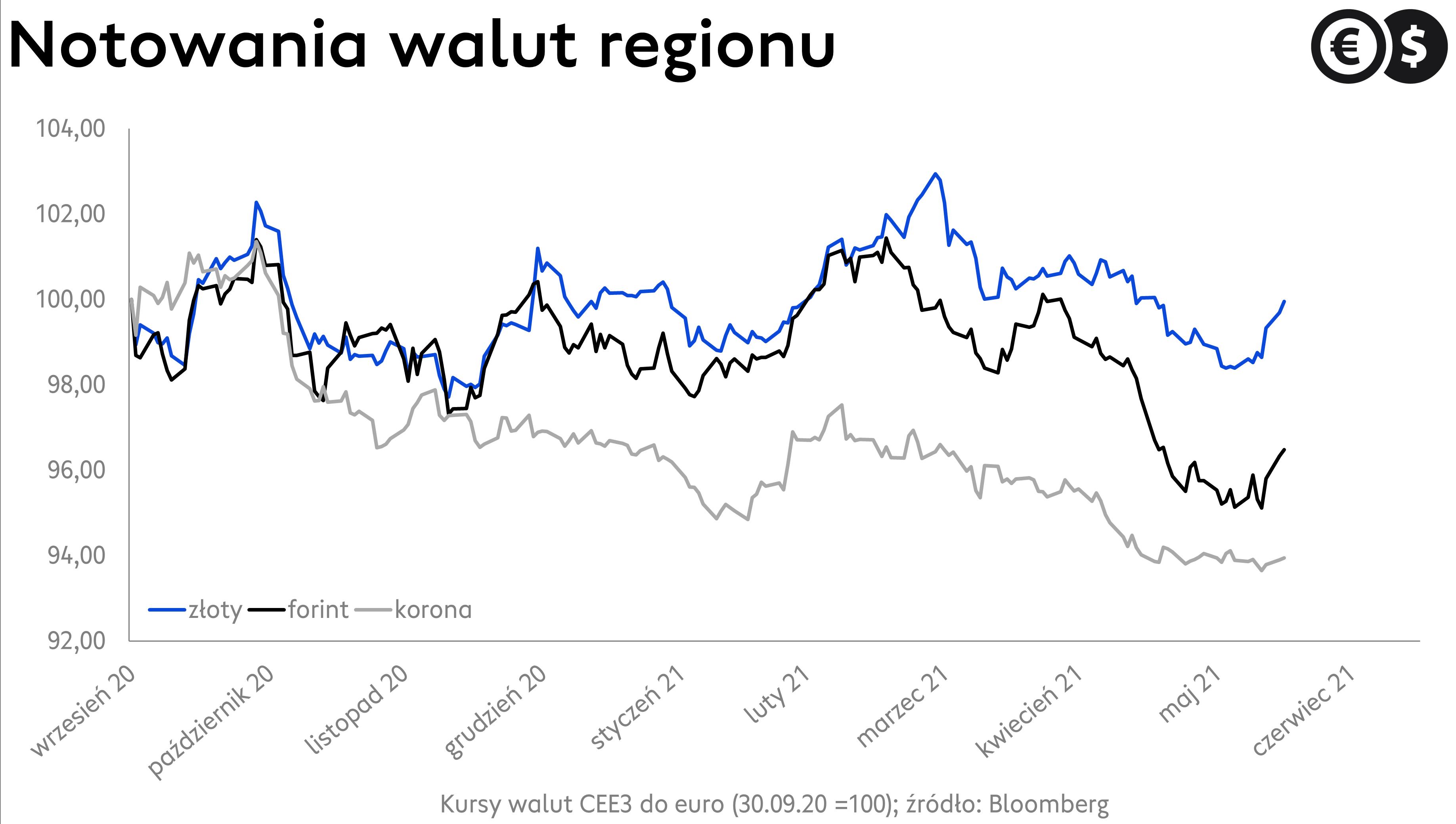 Kurs korony czeskiej i kurs forinta na tle notowań EUR/PLN; źródło: Bloomberg