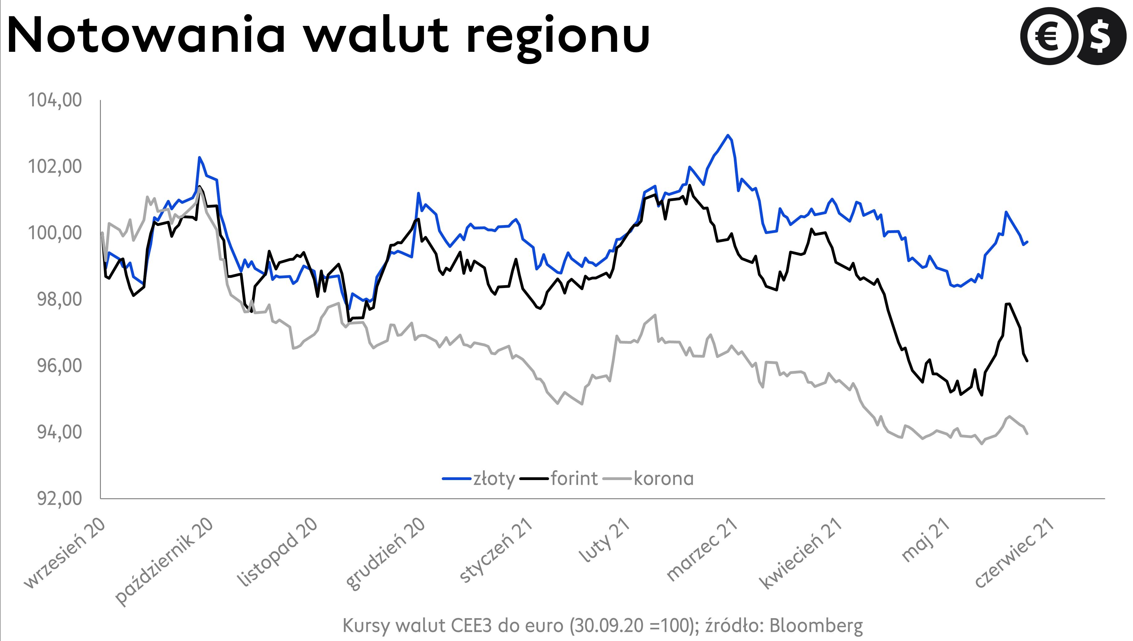 Kurs korony czeskiej, forinta węgierskiego i złotego Wykres EUR/CZK, EUR/HUF i EUR/PLN; źródło: Bloomberg