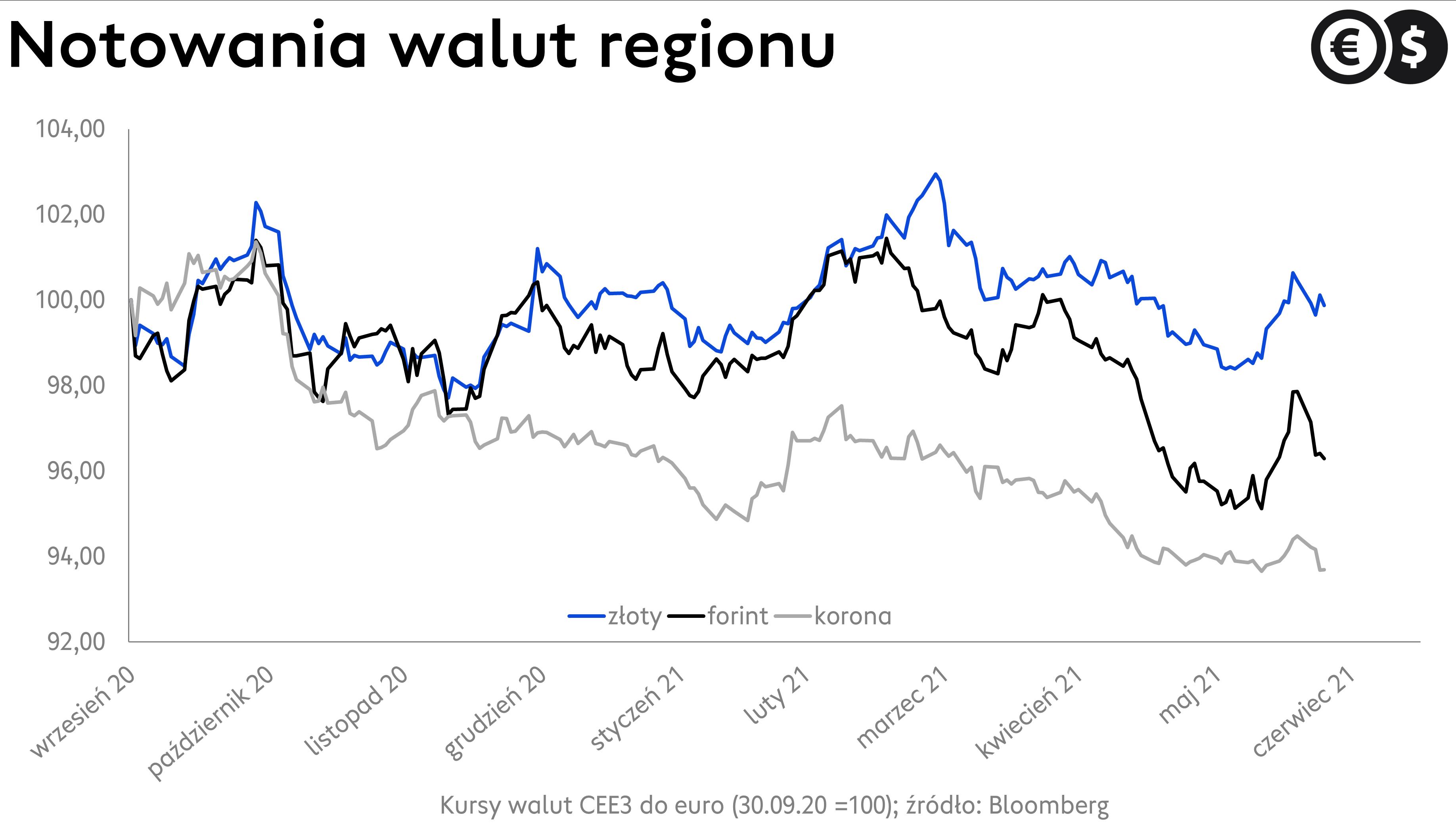 Kurs korony czeskiej, forinta węgierskiego i złotego Wykres EUR/CZK, EUR/HUF i EUR/PLN; źródło: Bloomberg.