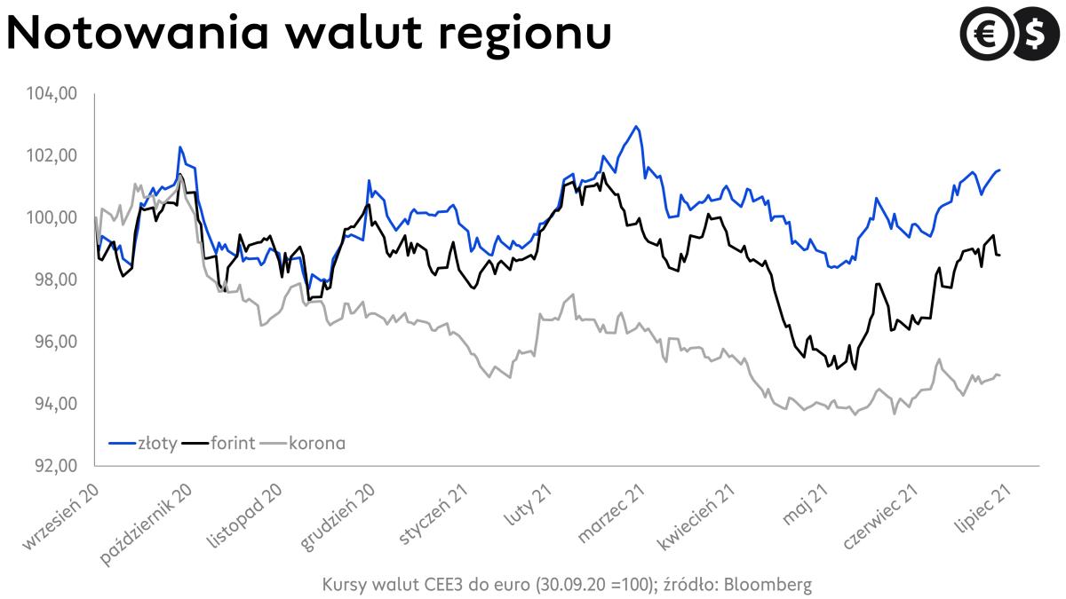 Kursy walut: wykres EUR/PLN, EUR/CZK i EUR/HUF, źródło: Bloomberg