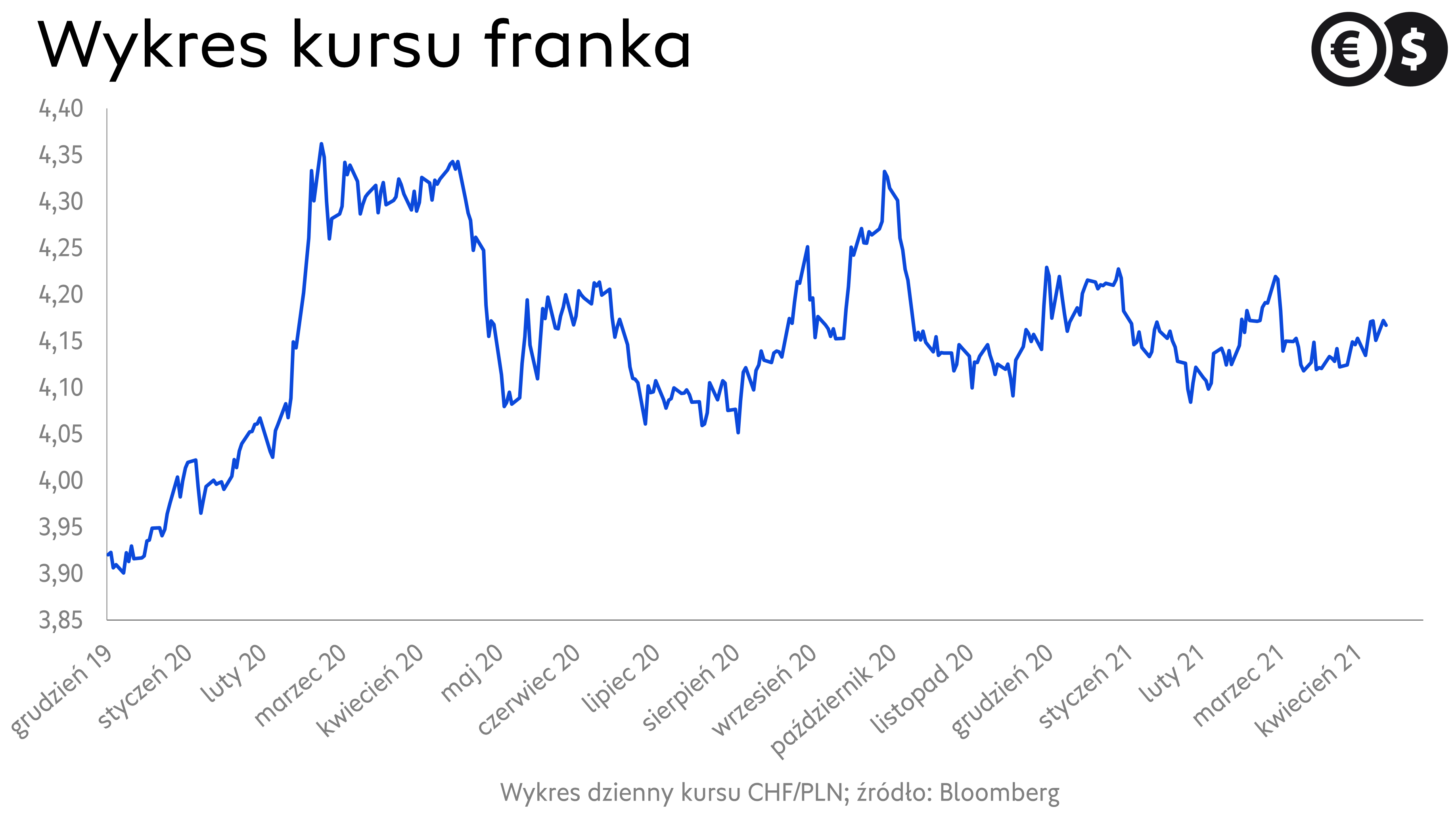 Kurs CHF/PLN, wykres dzienny kursu franka; źródło: Bloomberg