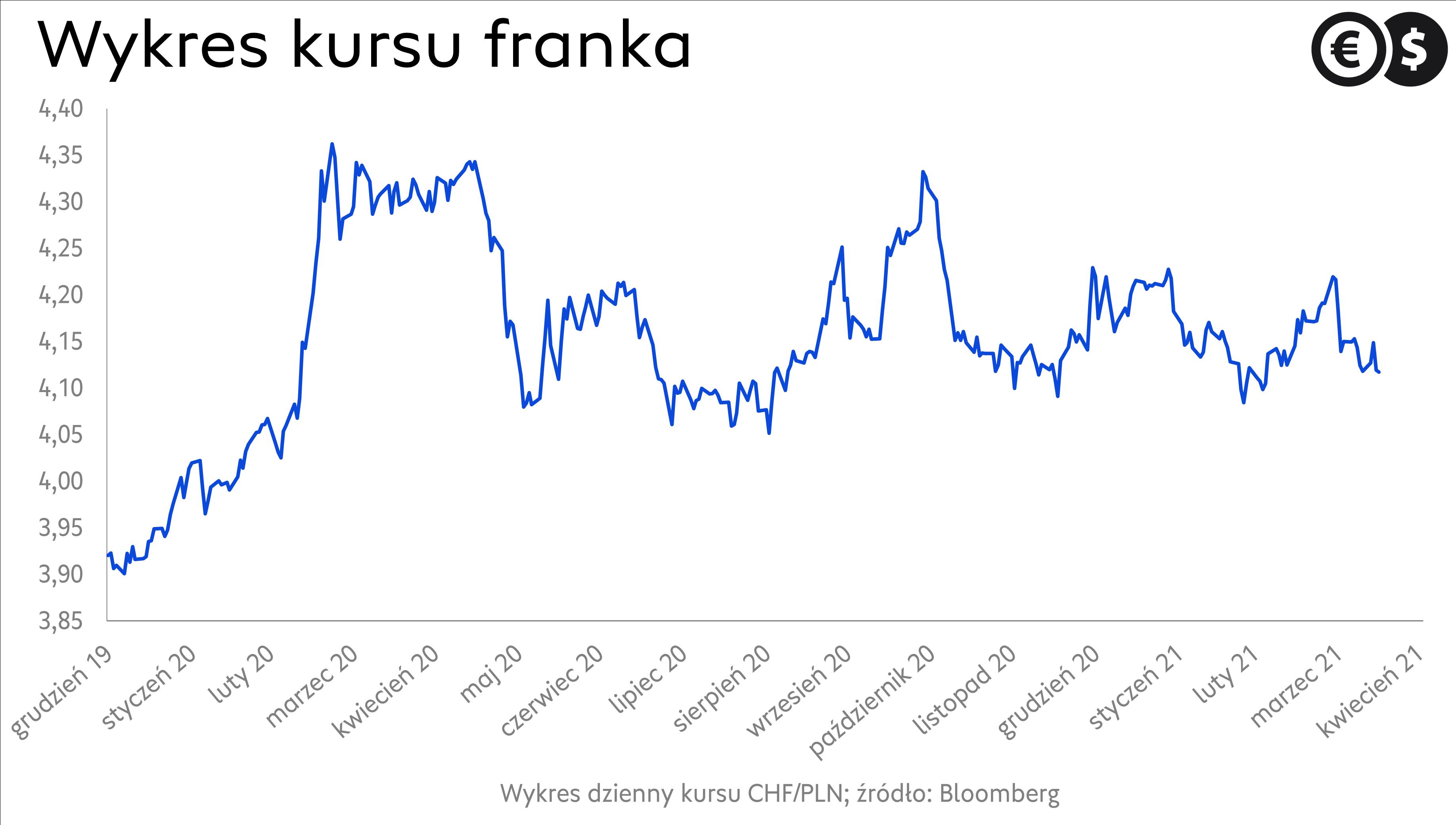 Kurs franka, wykres CHF/PLN; źródło: Bloomberg