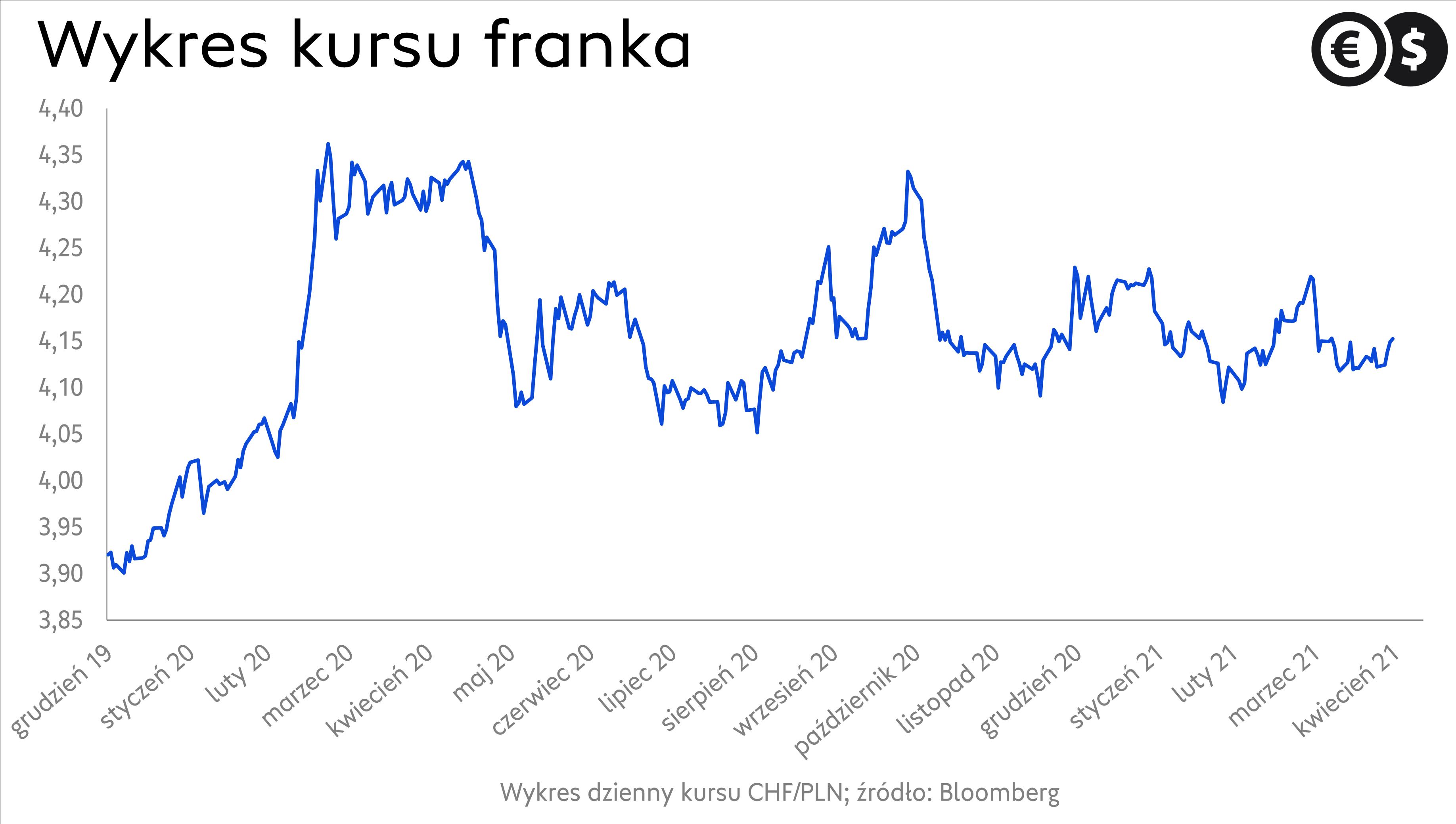 Kurs franka, wykres CHF/PLN; źródło Bloomberg