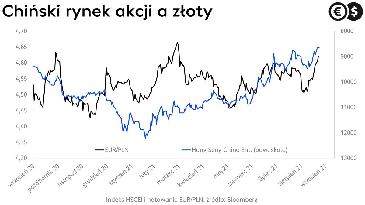 Chiński rynek akcji a EUR/PLN; źródło: Bloomberg