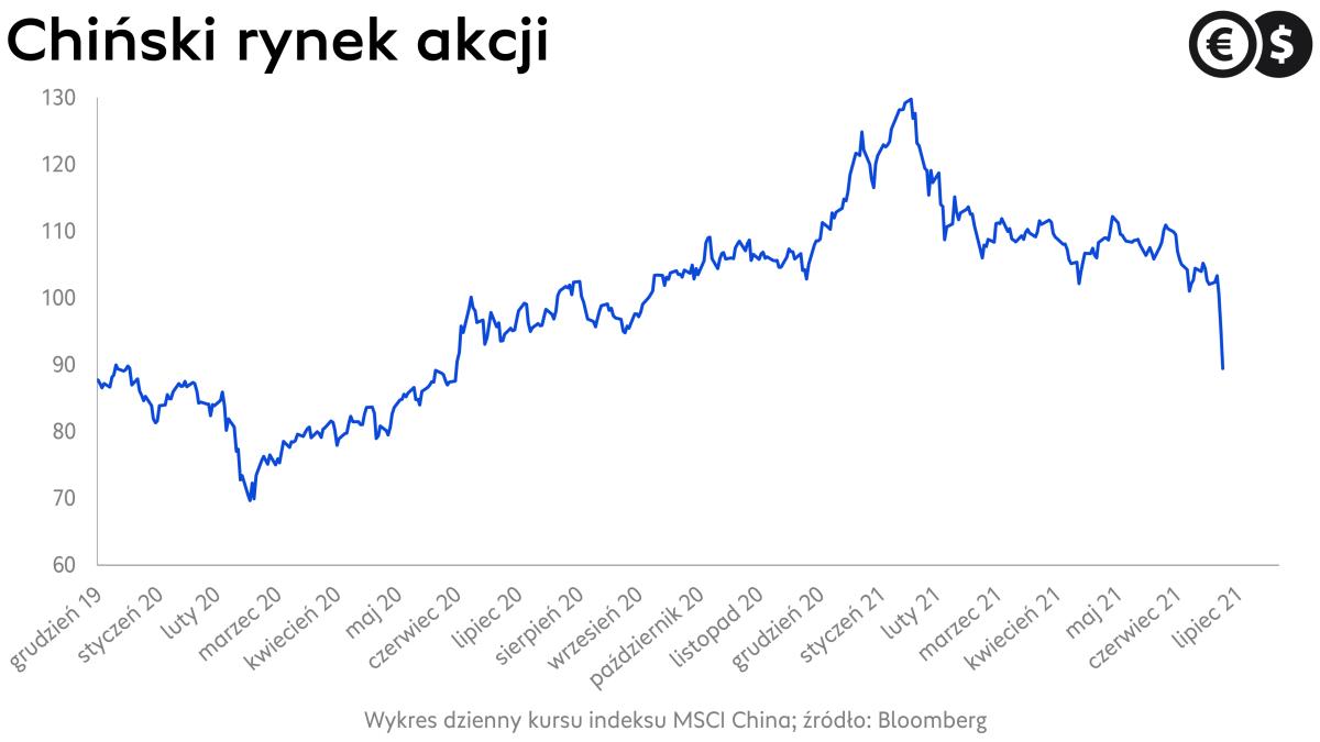 Chińskie rynki akcji: MSCI China; źródło: Bloomberg