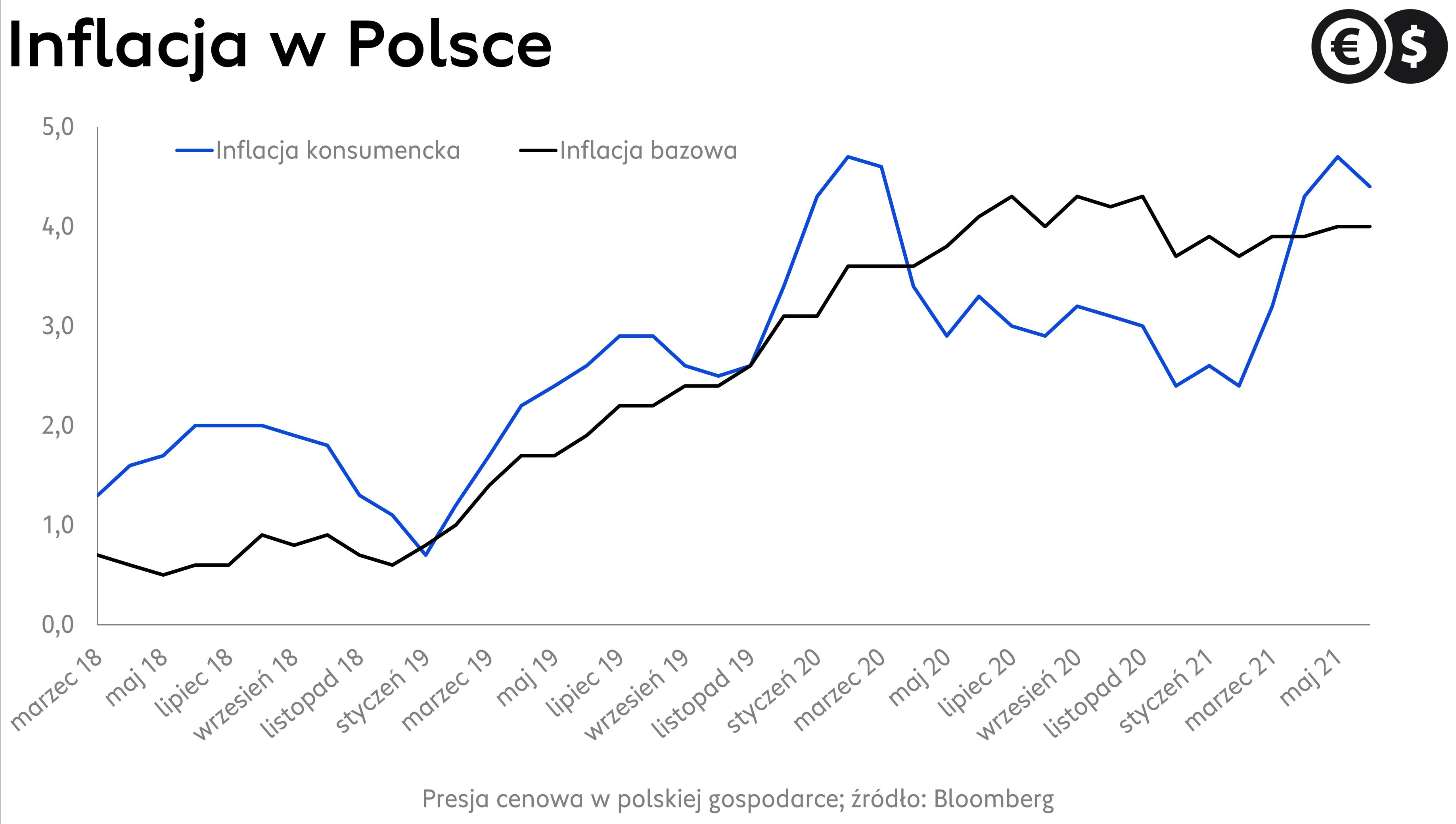 Inflacja w Polsce, dynamika CPI r/r; źródło: Bloomberg