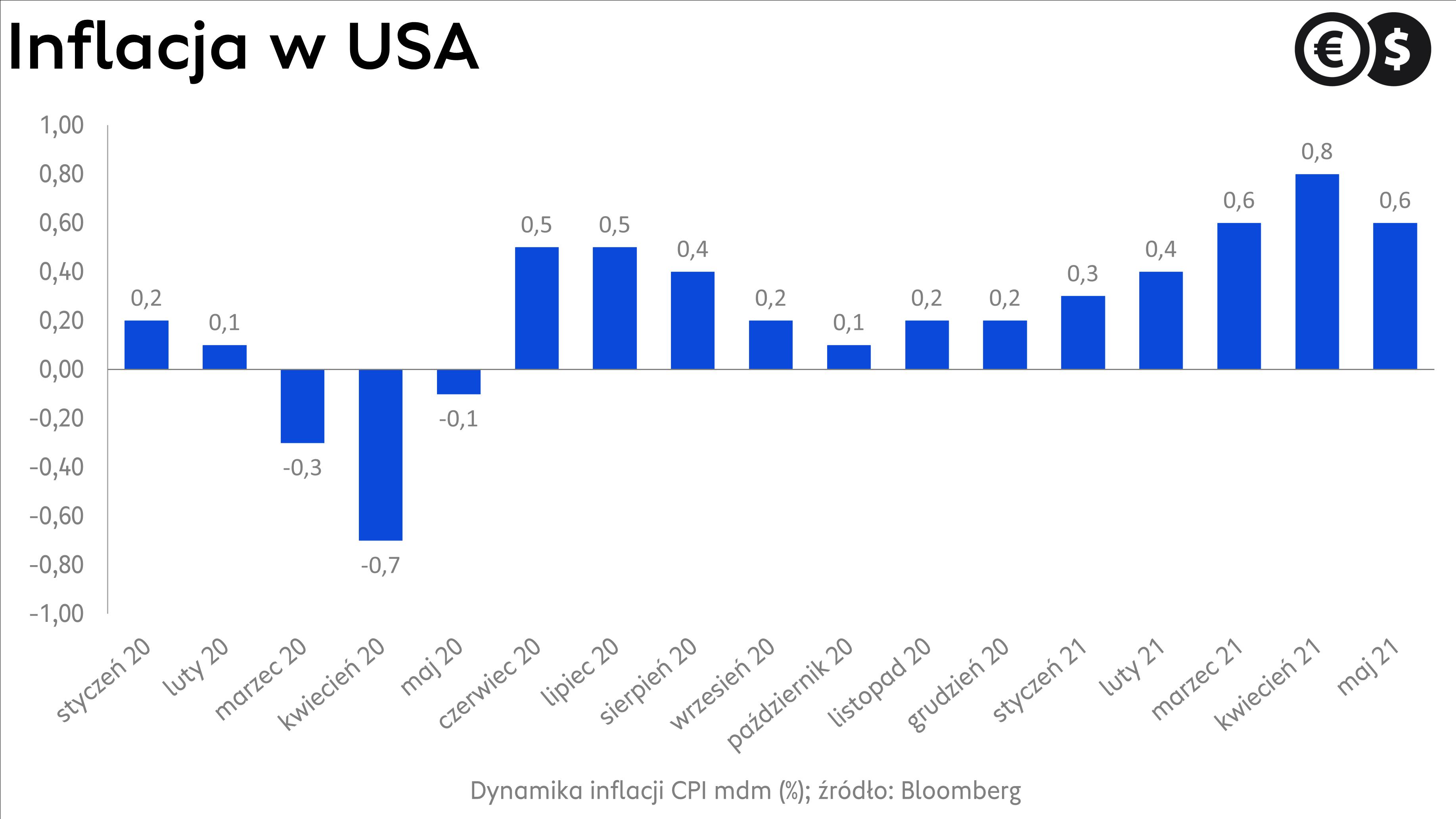 Inflacja w USA źródło: Bloomberg