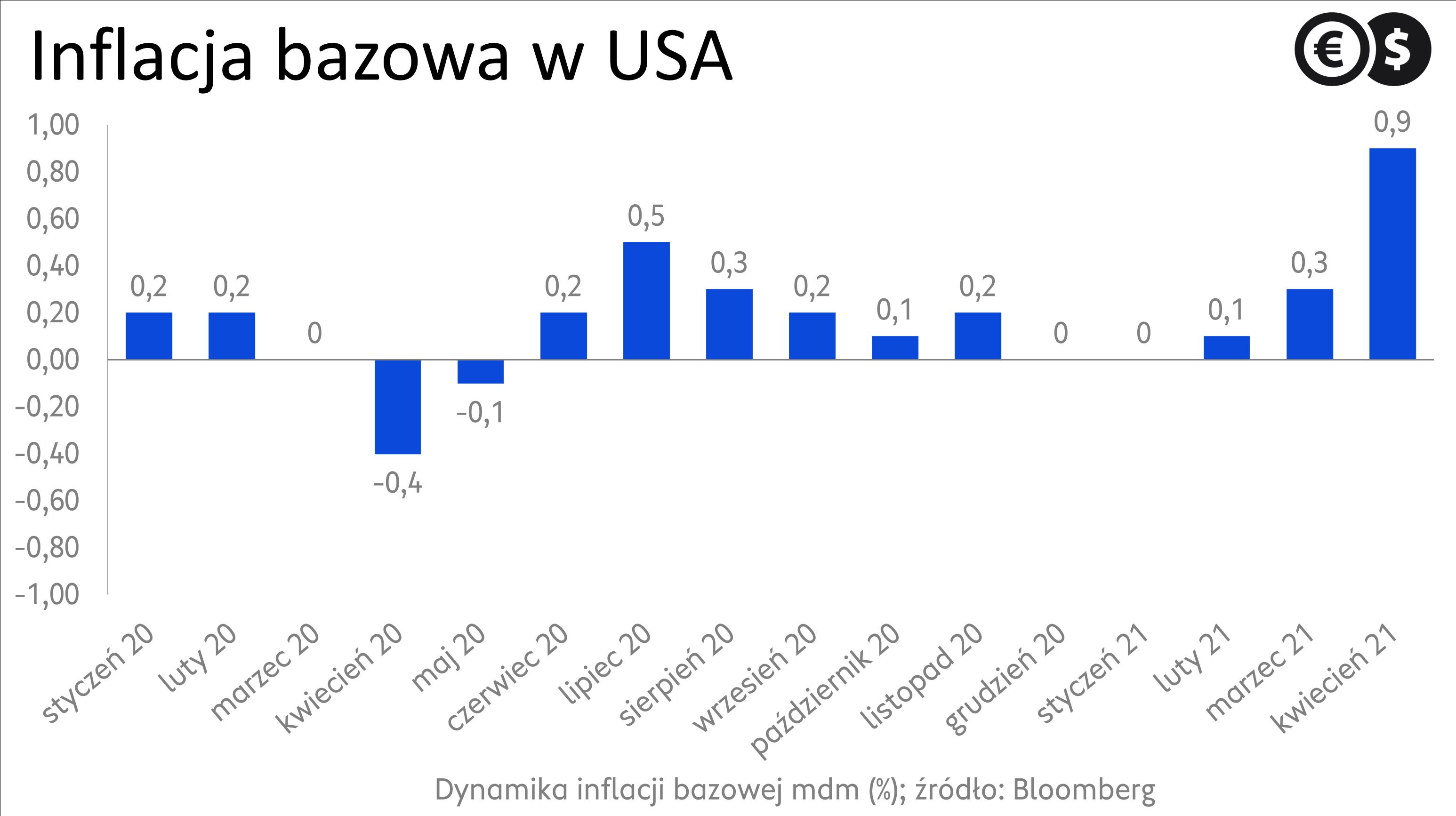 Inflacja w USA; źródło: Bloomberg