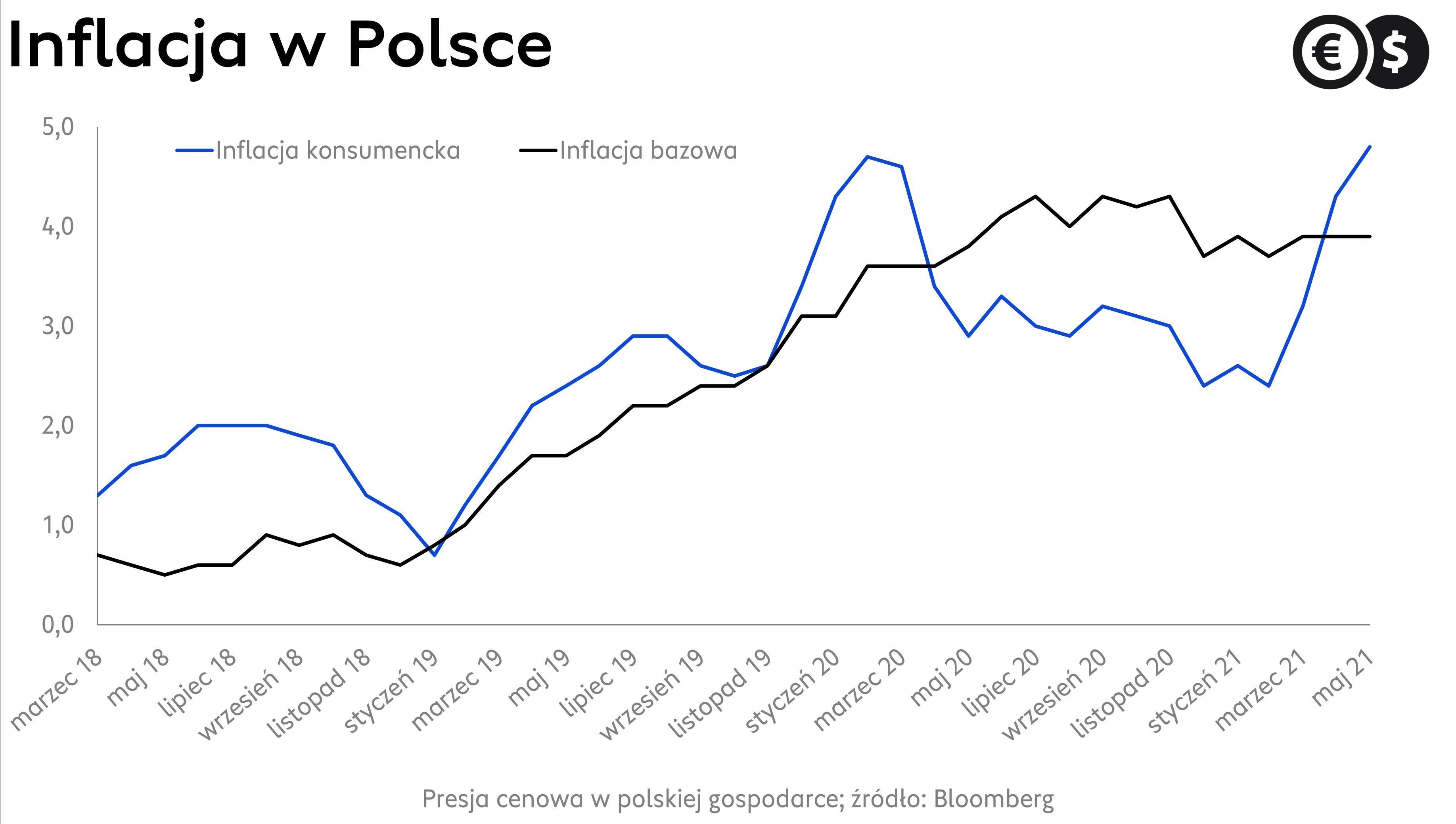 Inflacja w Polsce; źródło: Bloomberg