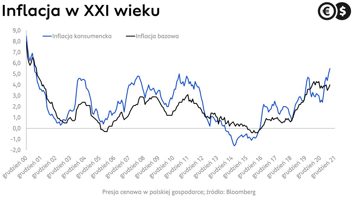 Inflacja w Polsce: dynamika CPI i cen bazowych w XXI wieku; źródło: Bloomberg