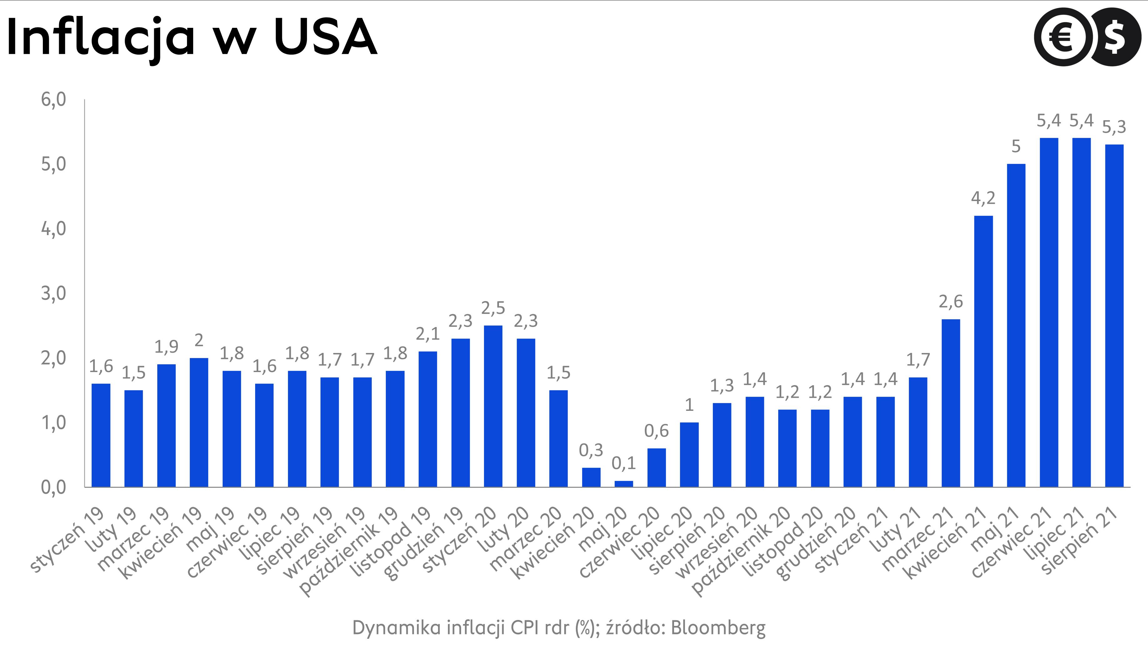 Dynamika inflacji w USA, źródło: Bloomberg