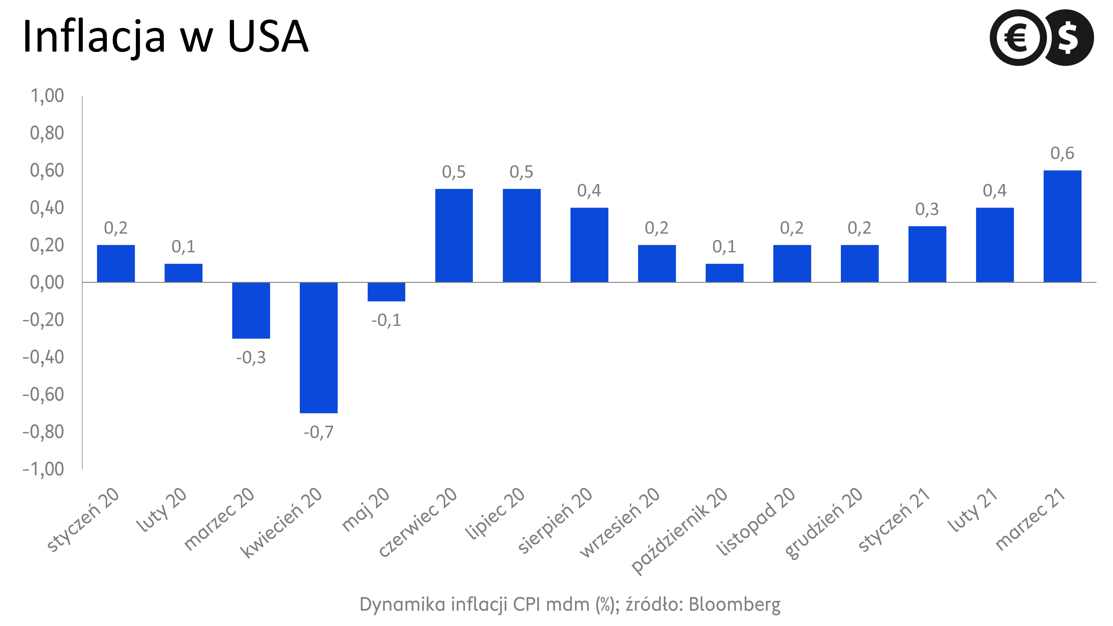 Inflacja w USA, dynamika cen konsumenckich miesiąc do miesiąca; źródło: Bloomberg