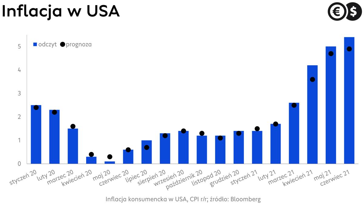 Inflacja w USA, dynamika CPI r/r na tle rynkowych prognoz; źródło: Bloomberg