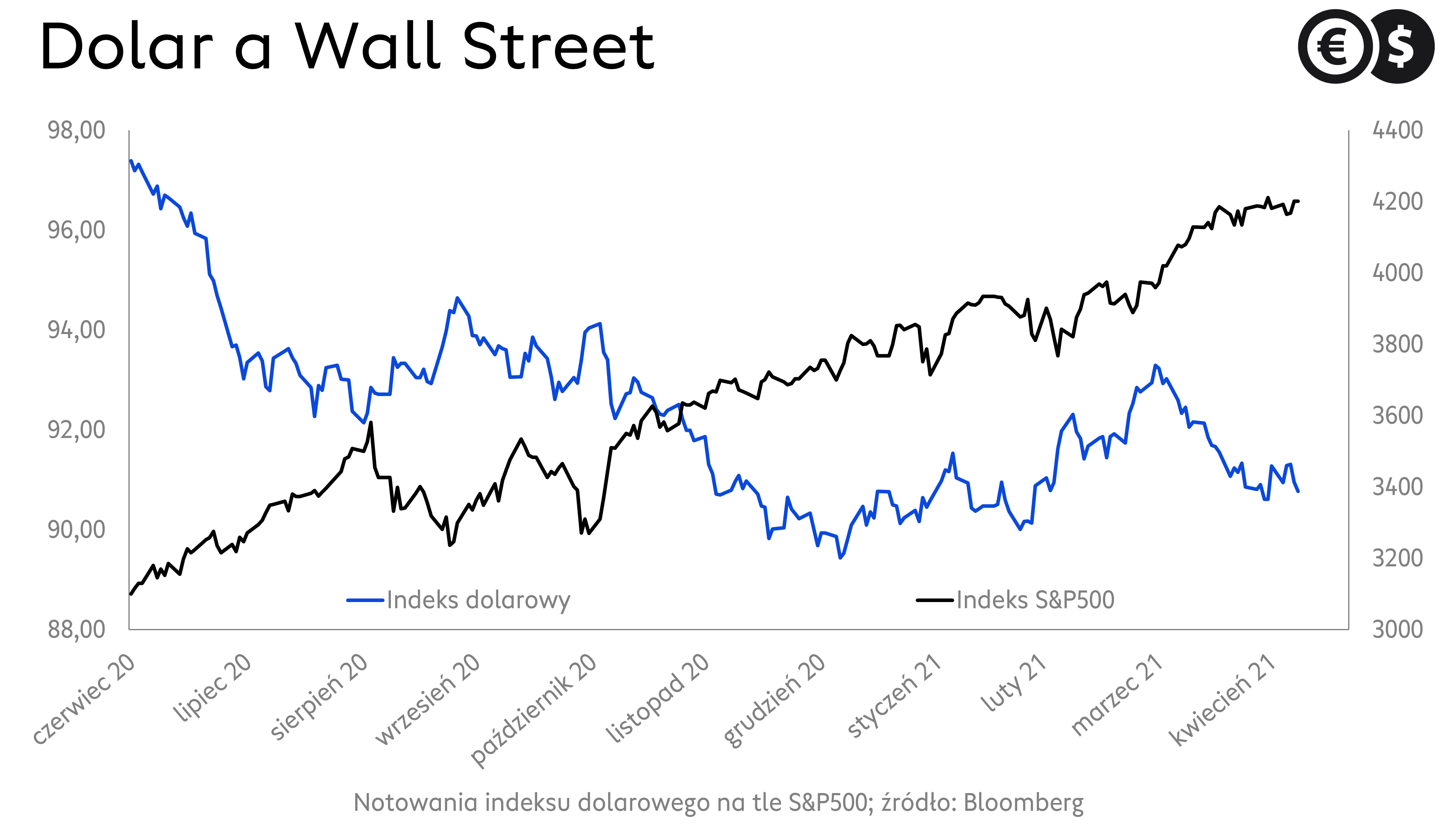 Kurs dolara a notowania S&P500; źródło: Bloomberg