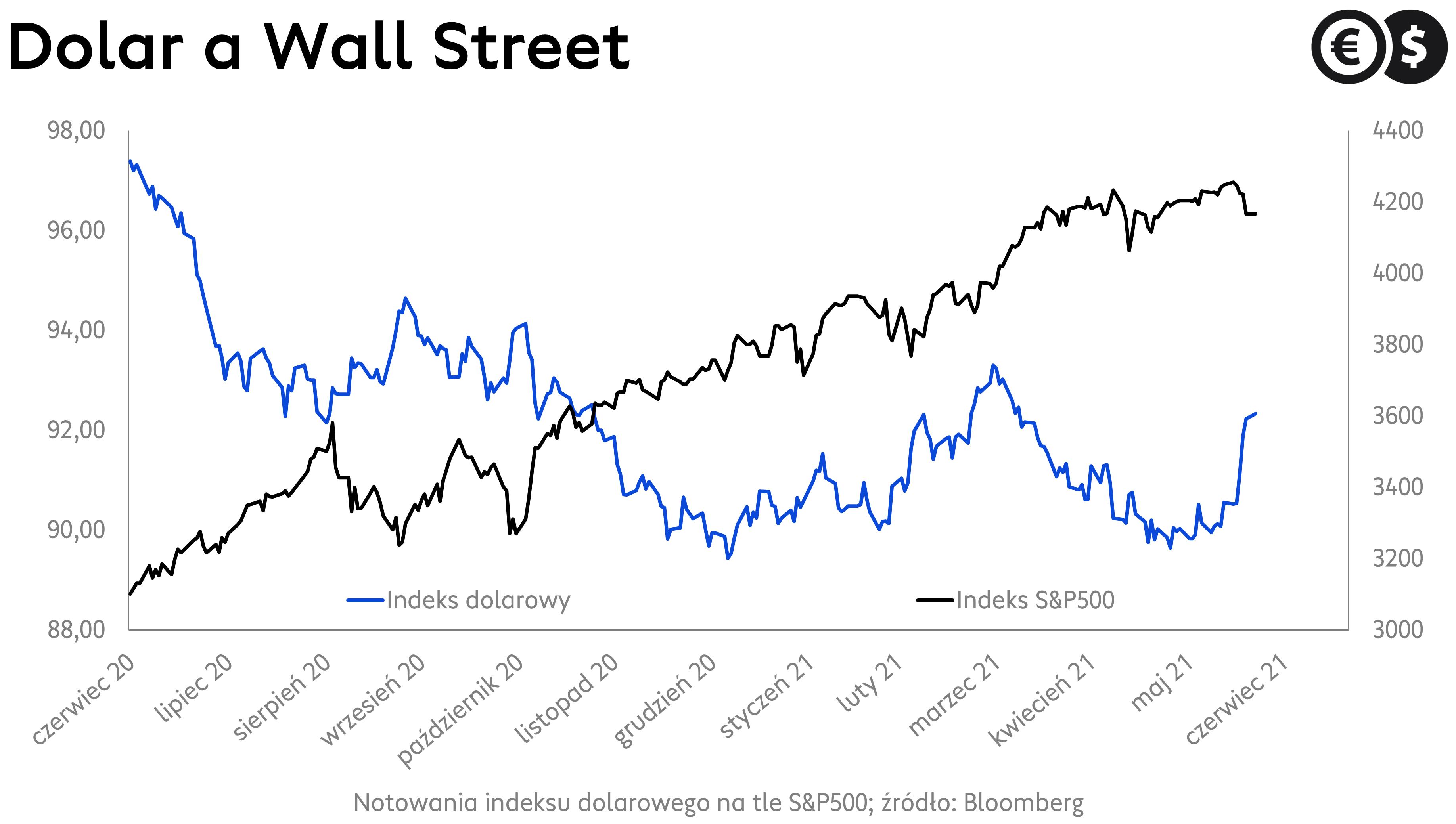 Kurs dolara do głównych walut (indeks dolarowy) na tle indeksu S&P 500; źródło: Bloomberg