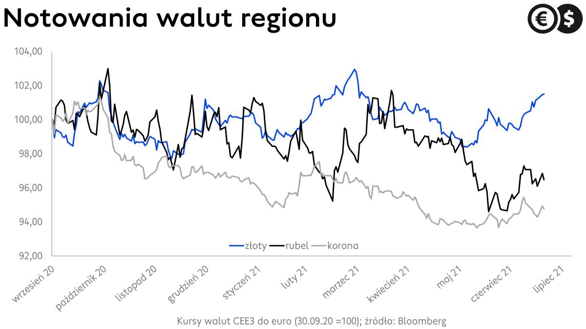Kursy walut, rubel, korona czeska i złoty względem euro; źródło: Bloomberg