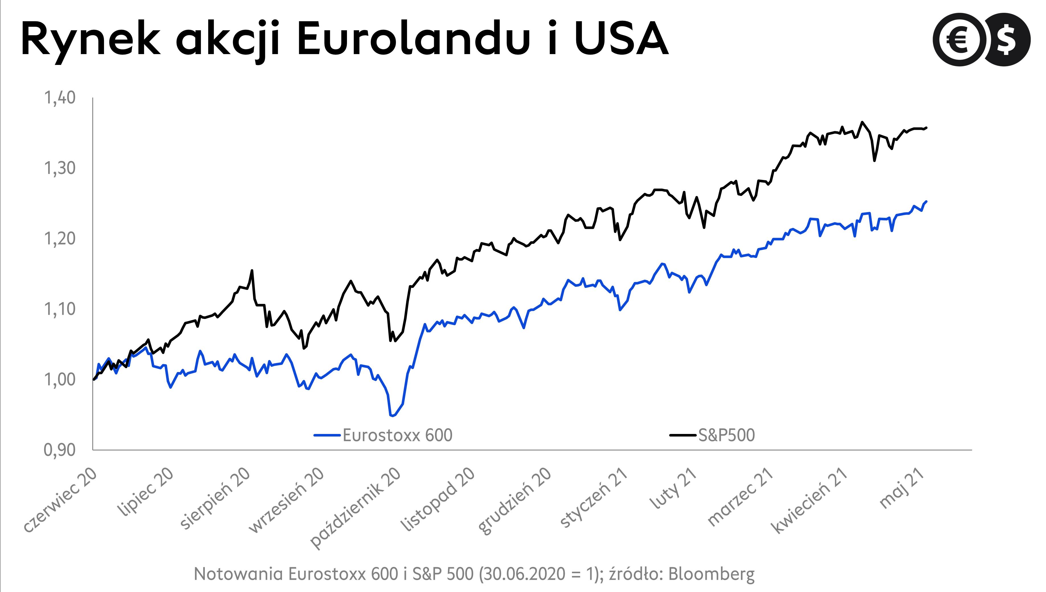Kurs Eurostoxx600 i S&P500; źródło: Bloomberg