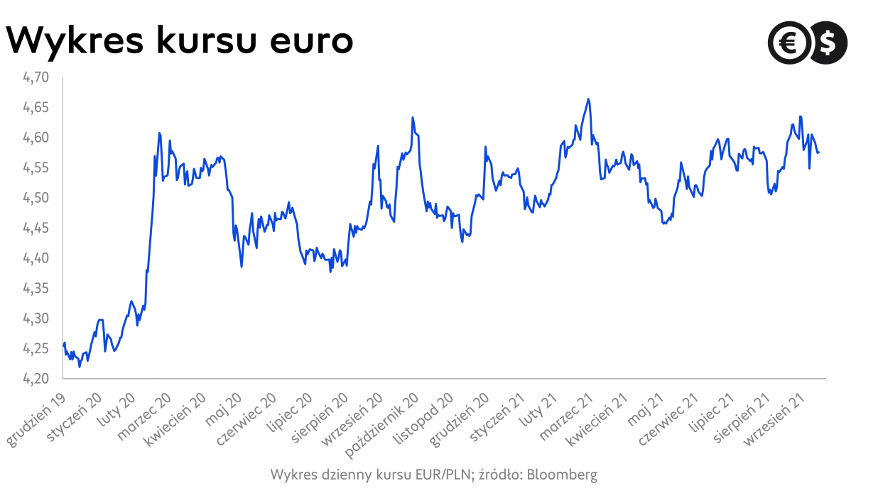 Kurs euro, wykres EUR/PLN; źródło: Bloomberg