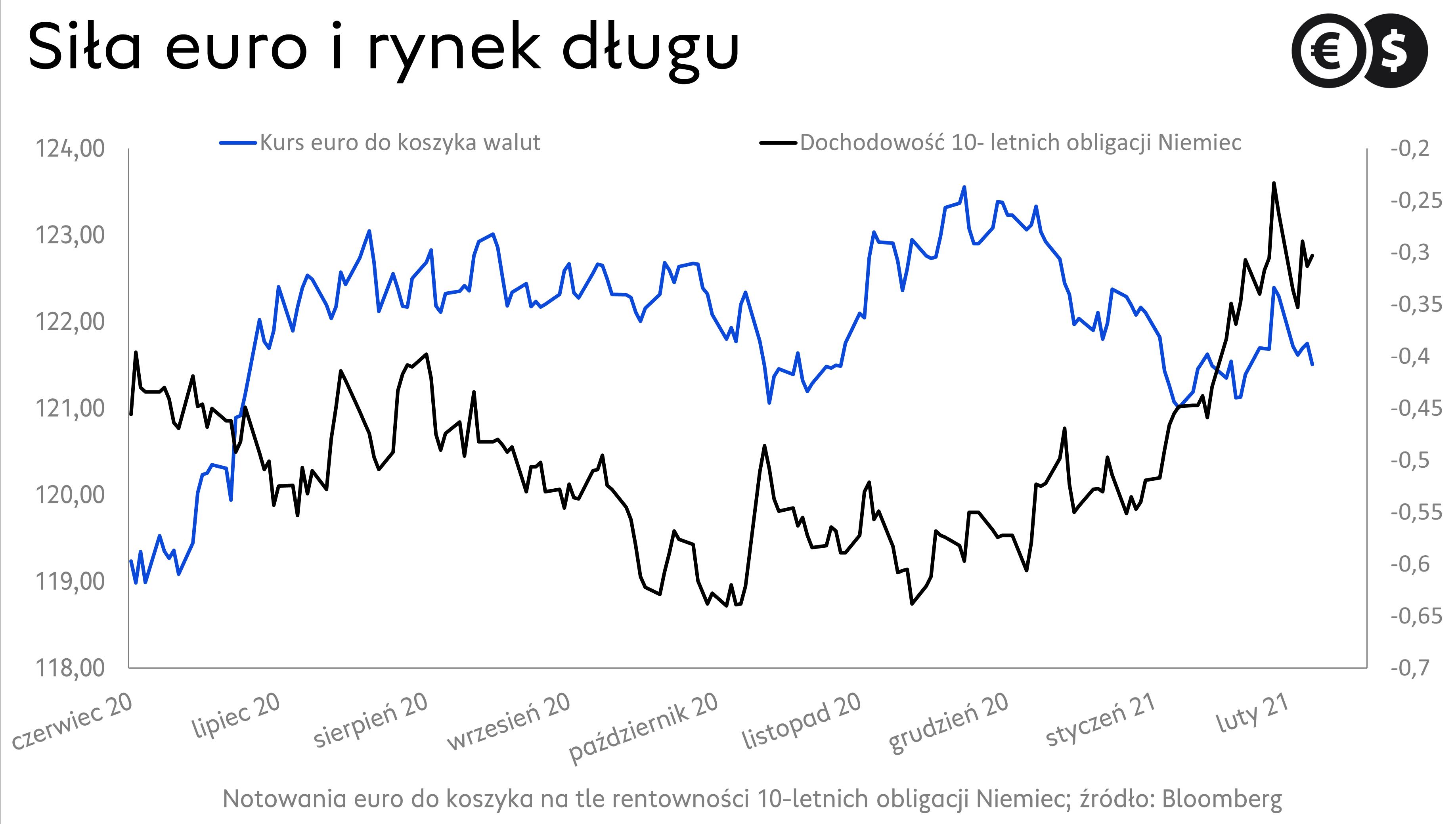 Euro i rynek długu