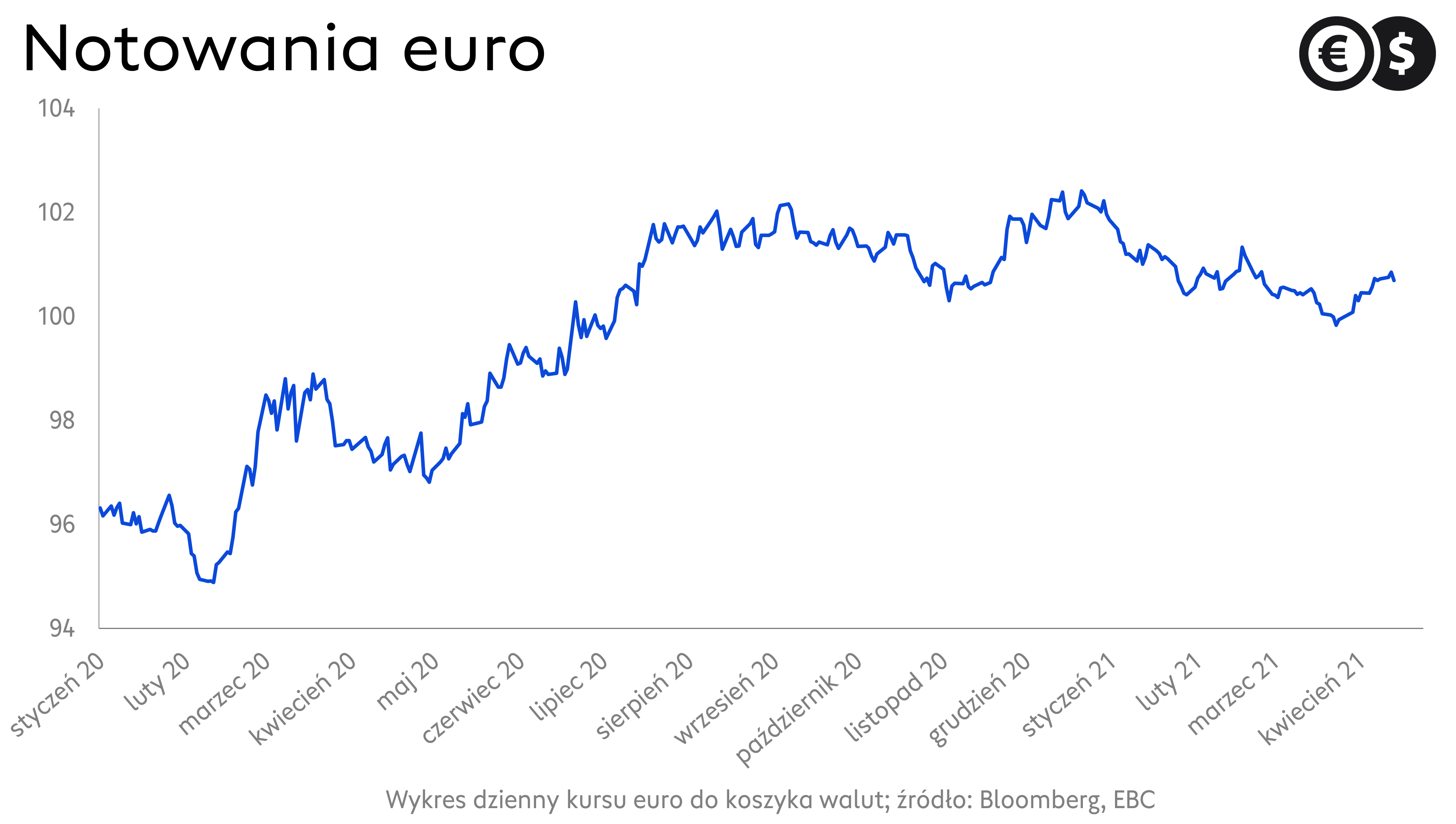 Efektywny kurs euro, źródło: Bloomberg