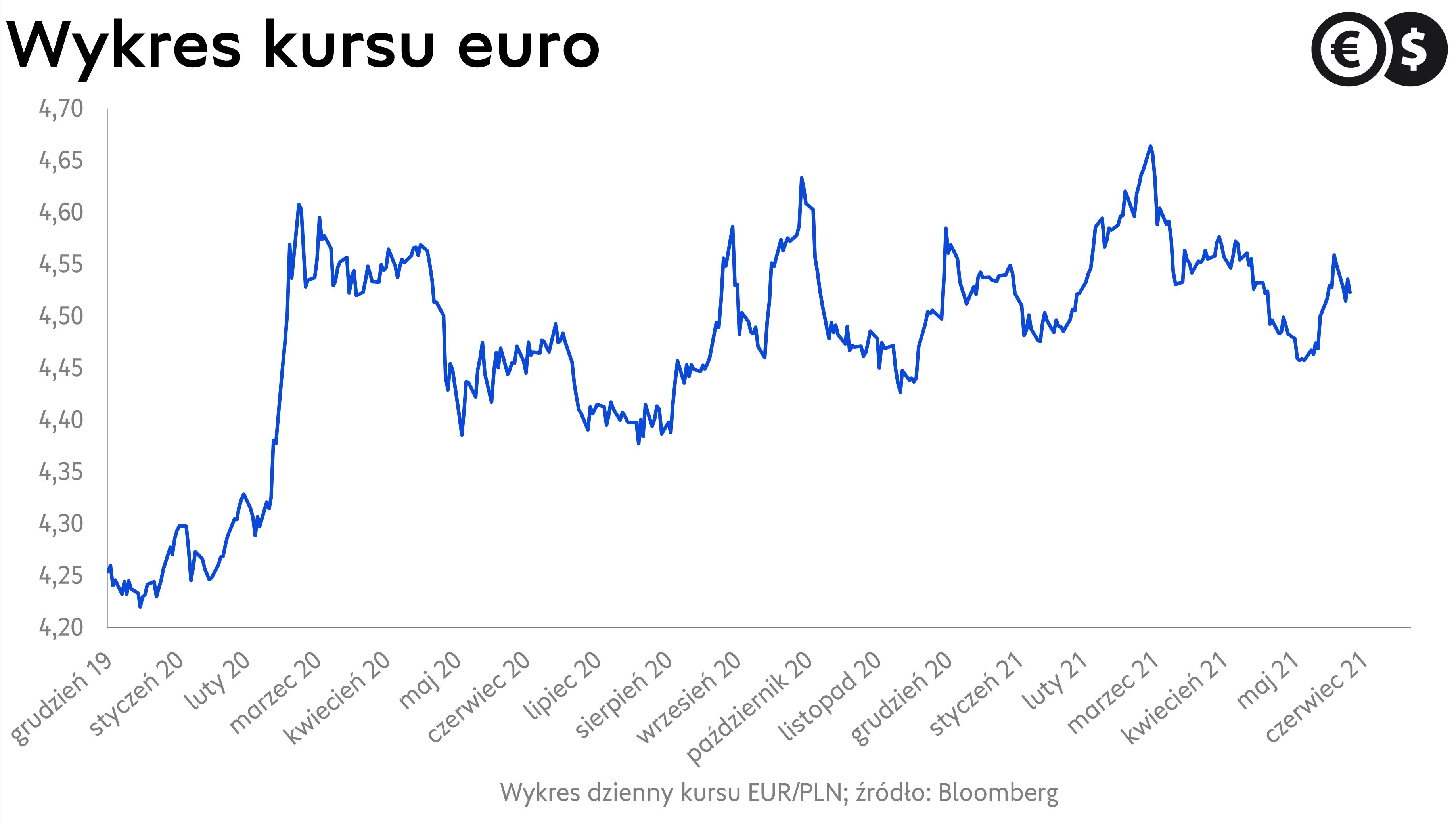 Kurs euro, wykres dzienny EUR/PLN; źródło: Bloomberg.