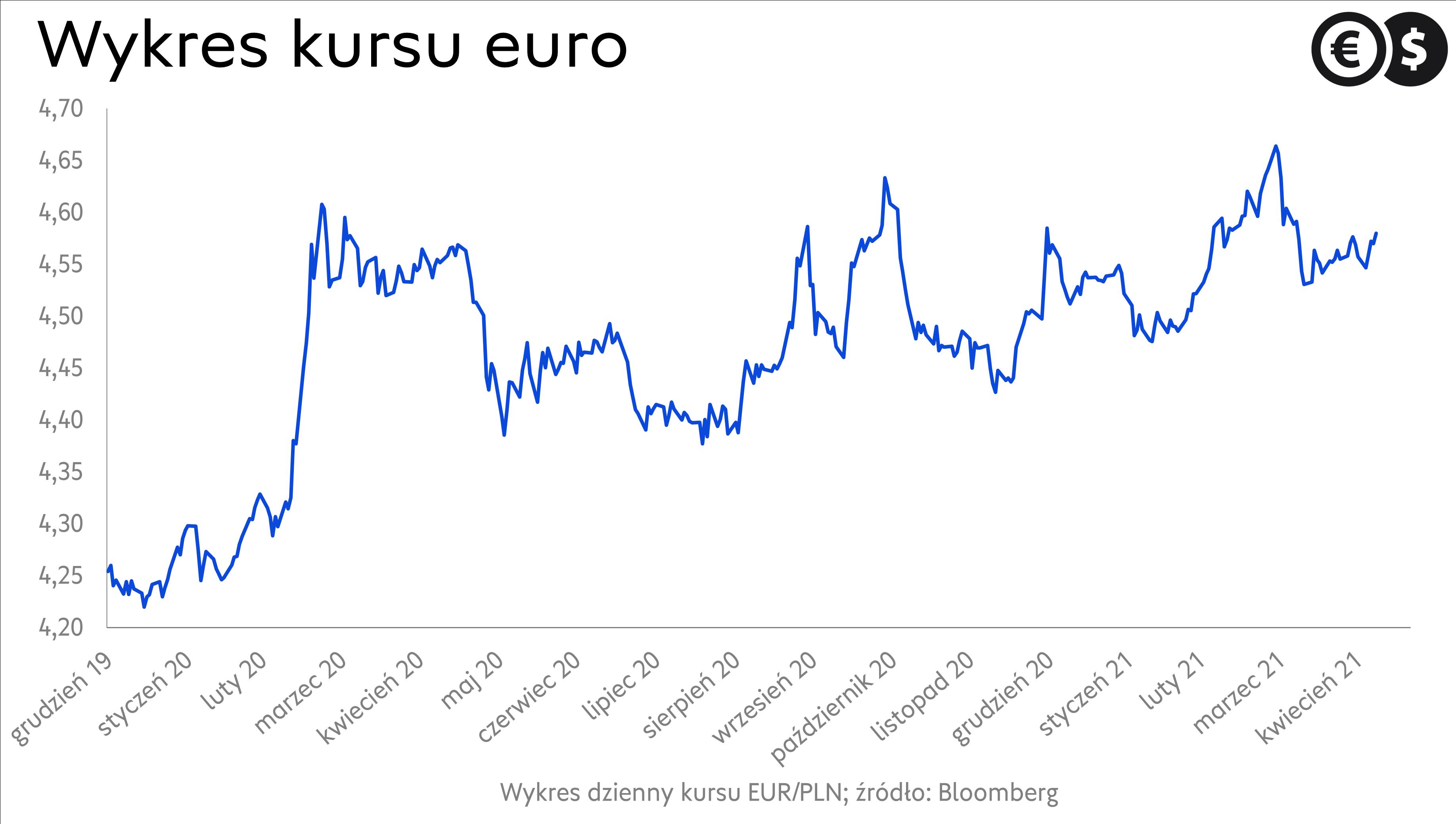 Kurs euro, wykres dzienny EUR/PLN; źródło: Bloomberg
