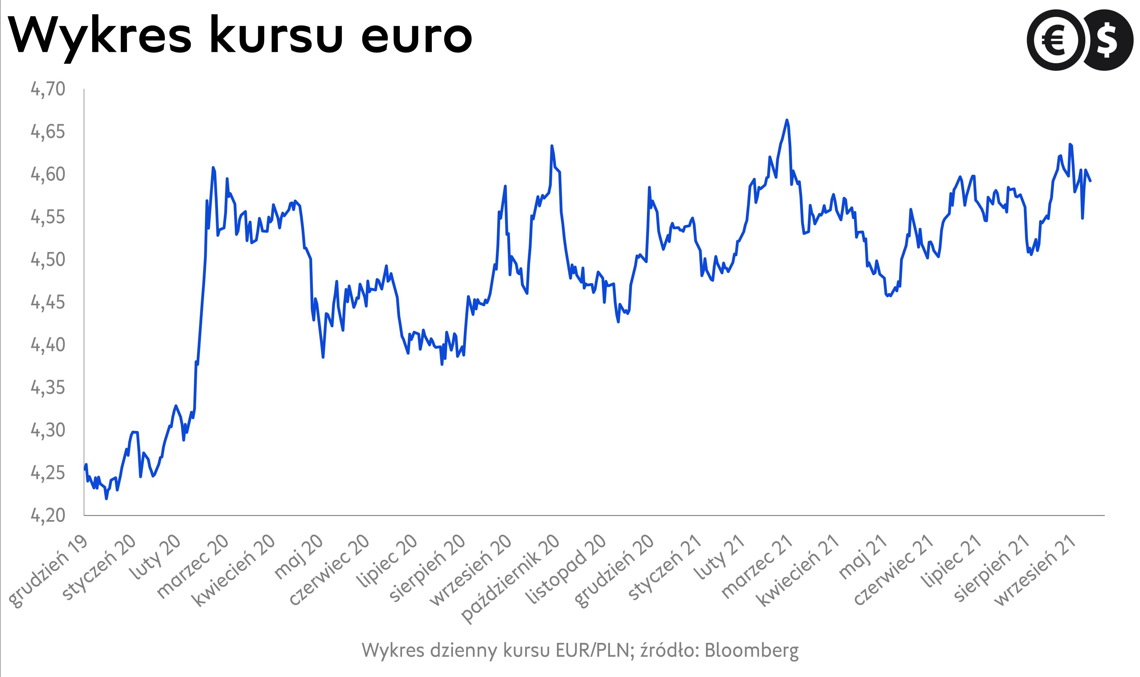 Kurs euro, wykres EUR/PLN, źródło: Bloomberg