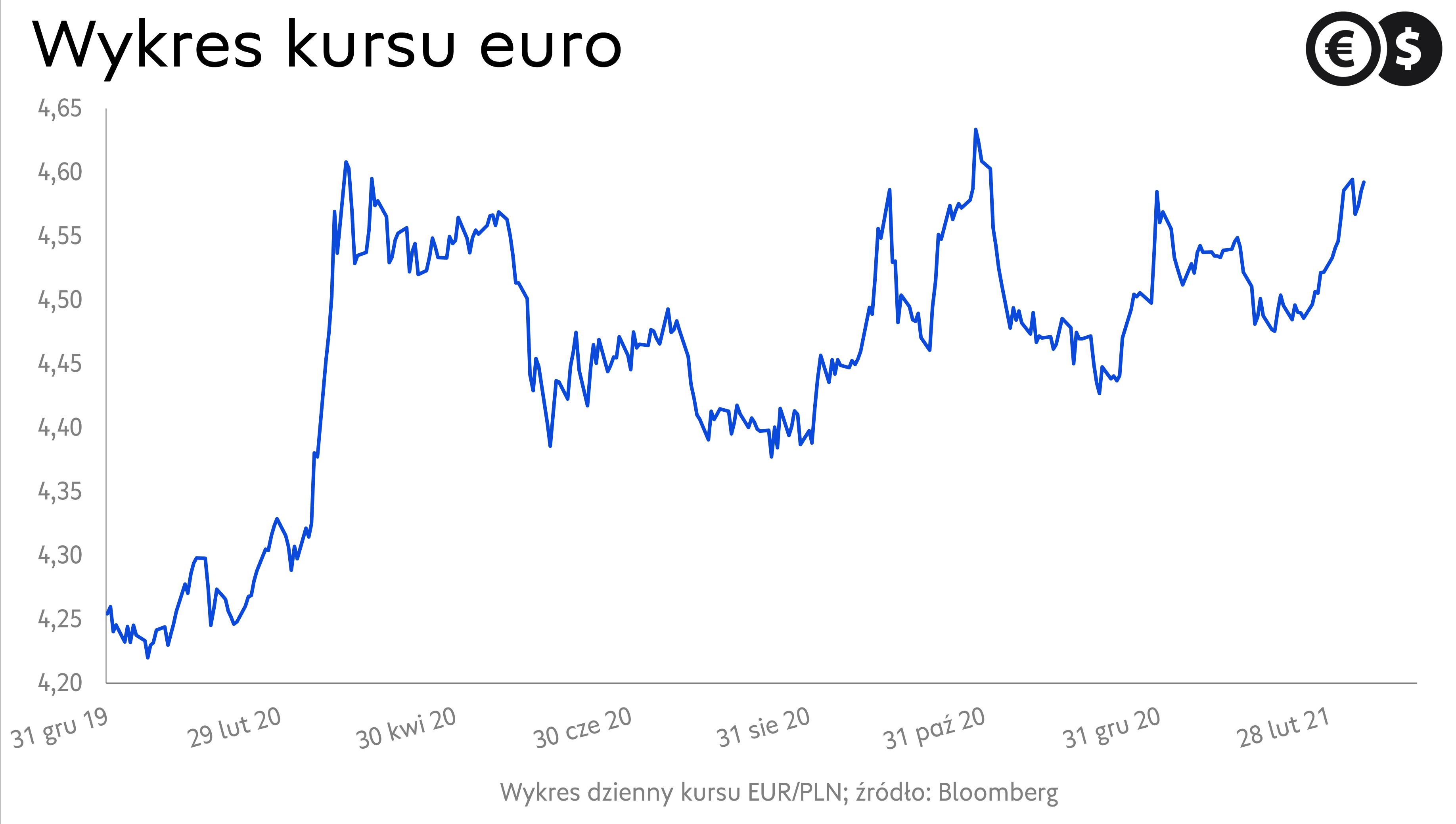 Notowania euro, wykres kursu EUR/PLN