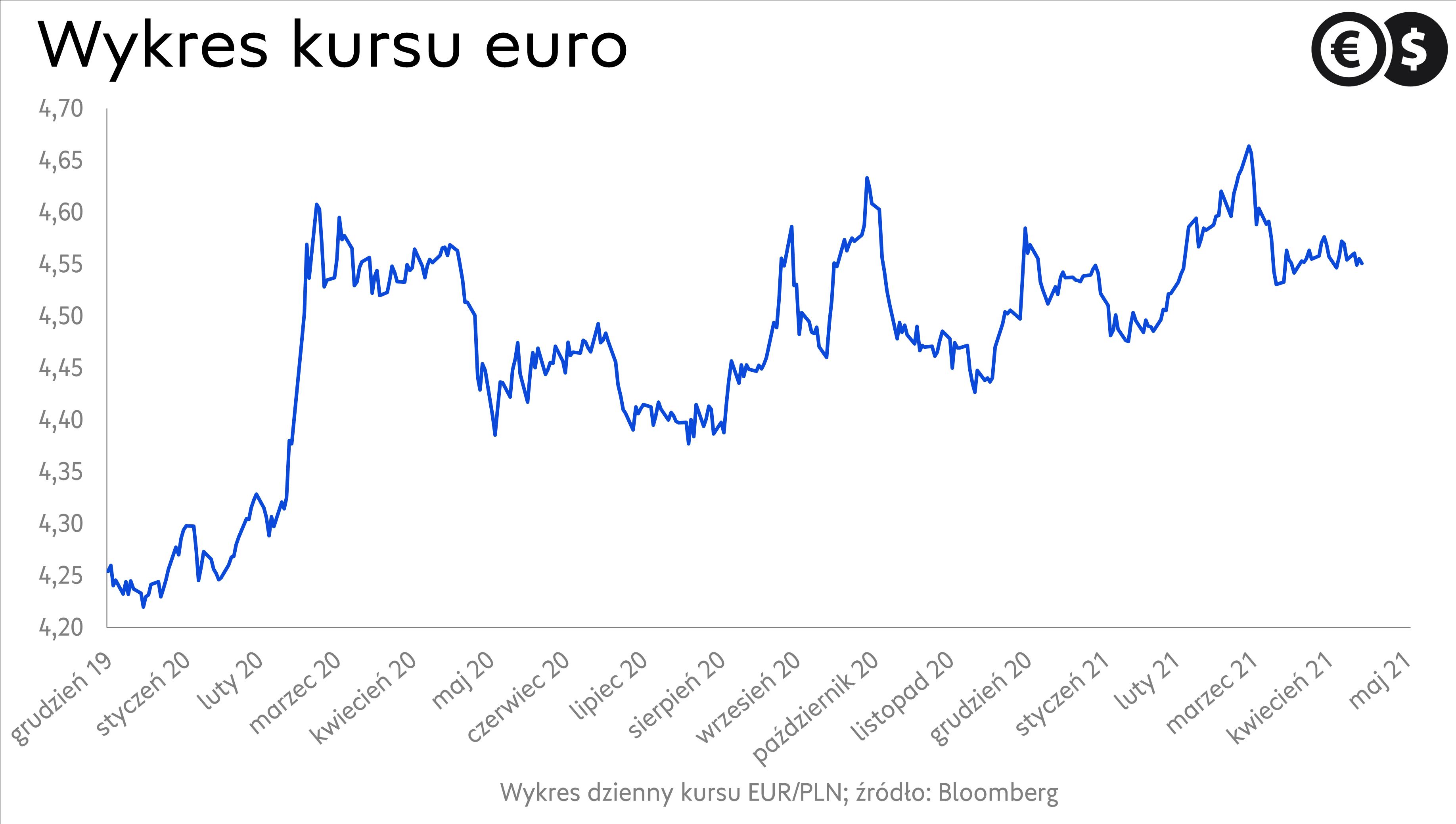 Kurs euro, notowania EUR/PLN; źródło: Bloomberg