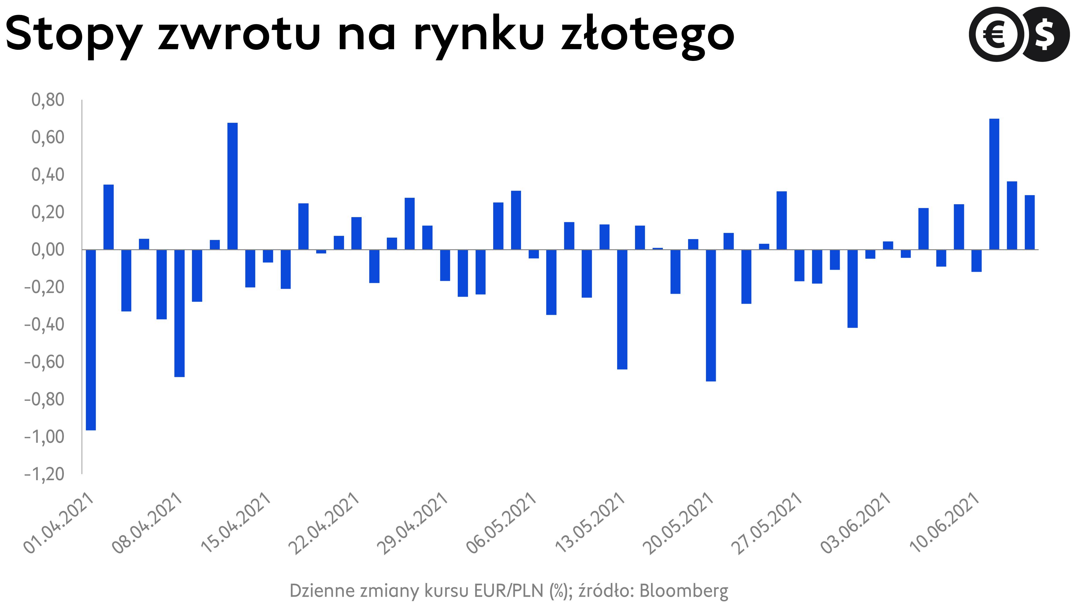 Kurs euro, dzienne stopy zwrotu EUR/PLN; źródło: Bloomberg