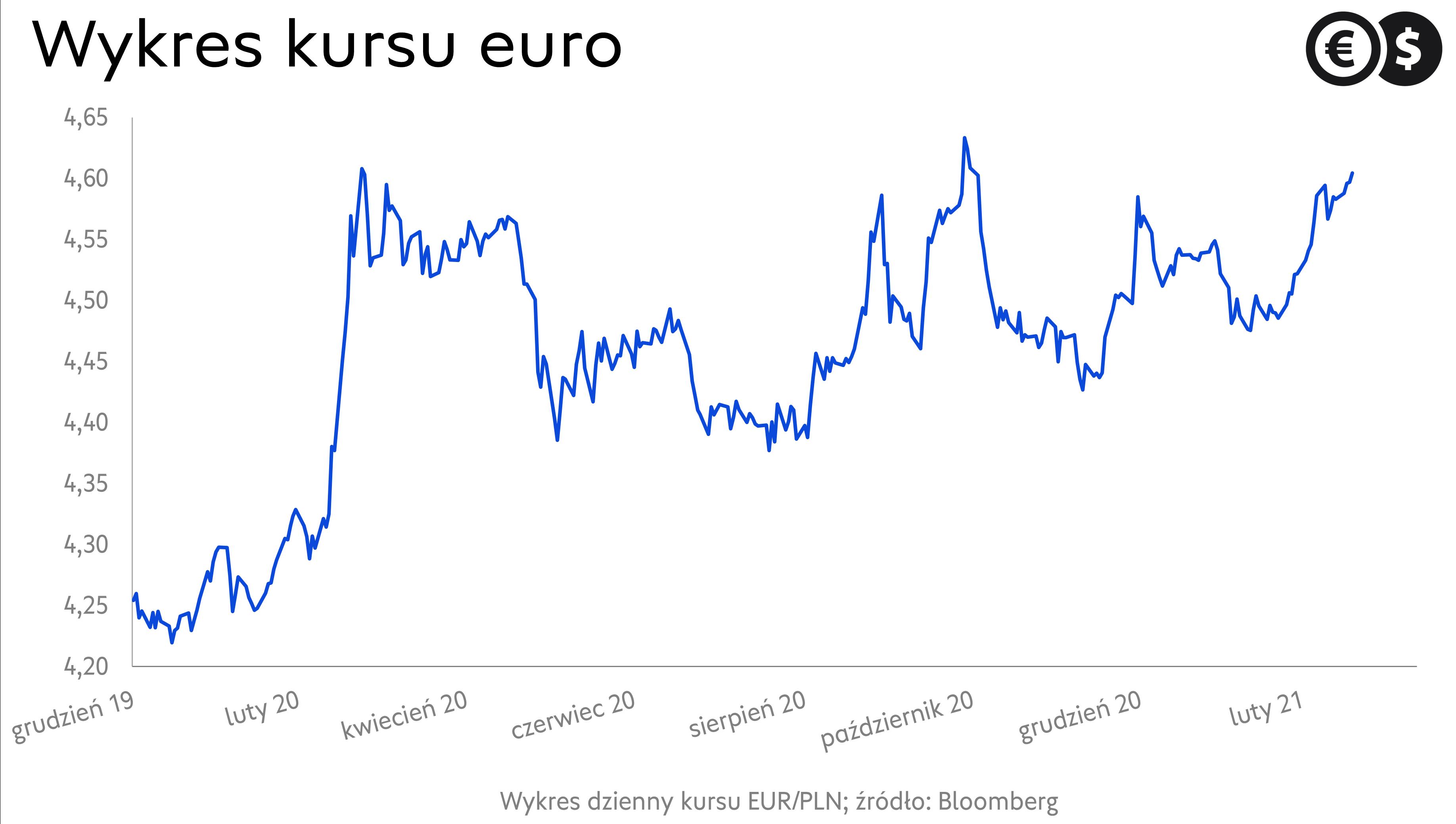 Notowania euro