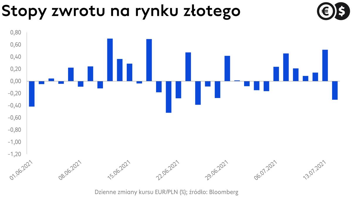 Kurs euro, dzienne zmiany procentowe; źródło: Bloomberg