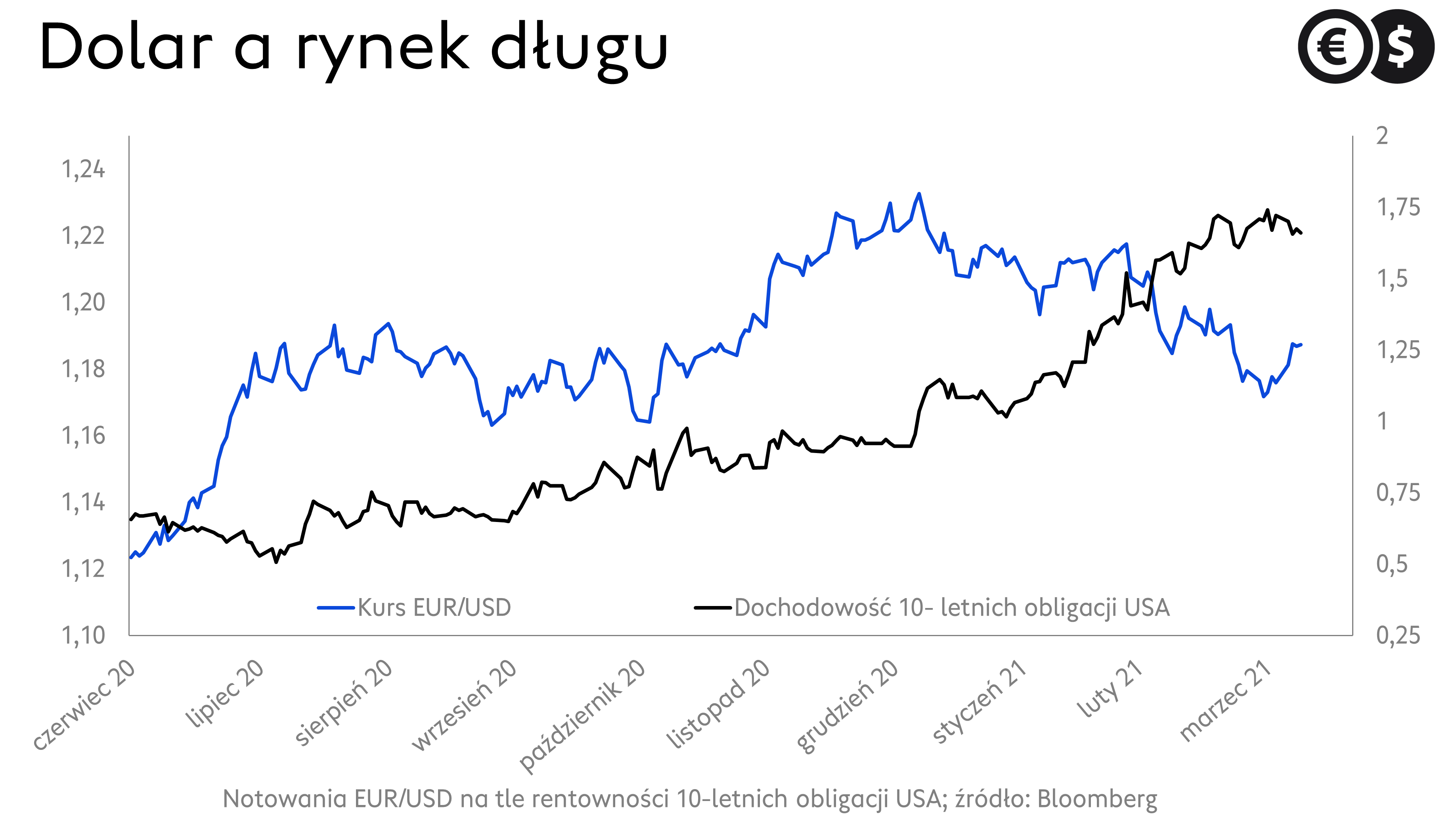 Notowania dolara; kurs EUR/USD na tle rentowności długu USA; źródło: Bloomberg