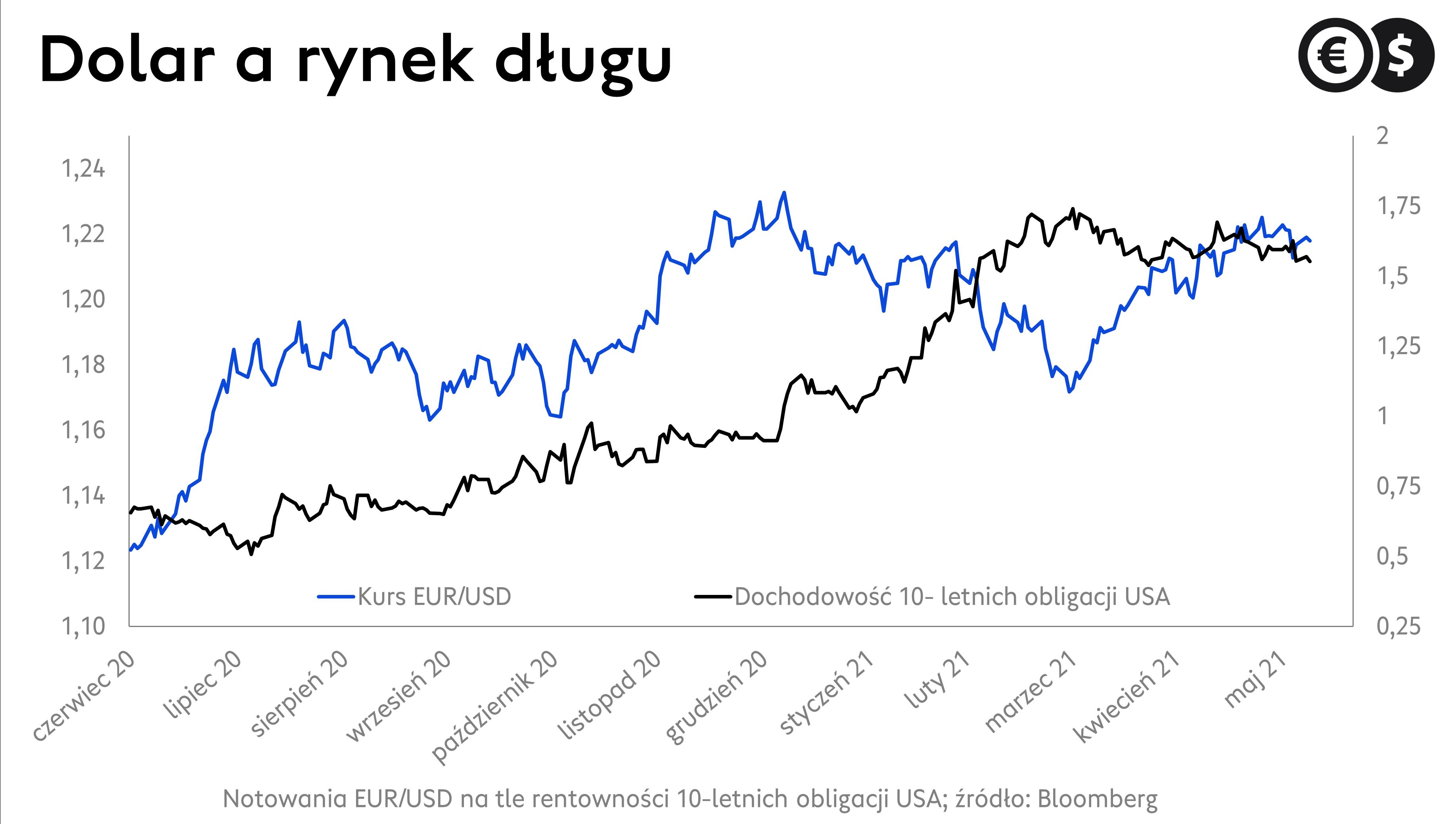 Kurs EUR/USD, notowania dolara na tle rentowności obligacji USA; źródło: Bloomberg