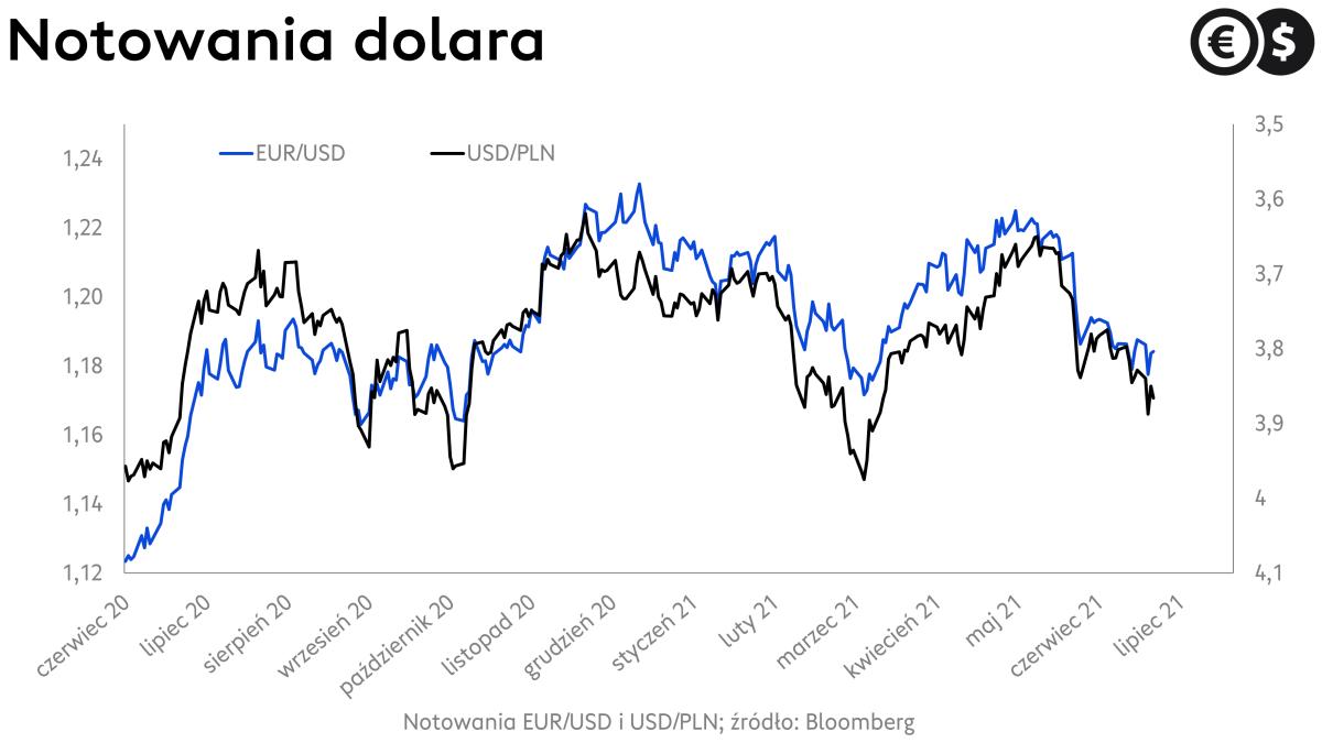 Kurs dolara, EUR/USD i USD/PLN; źródło: Bloomberg