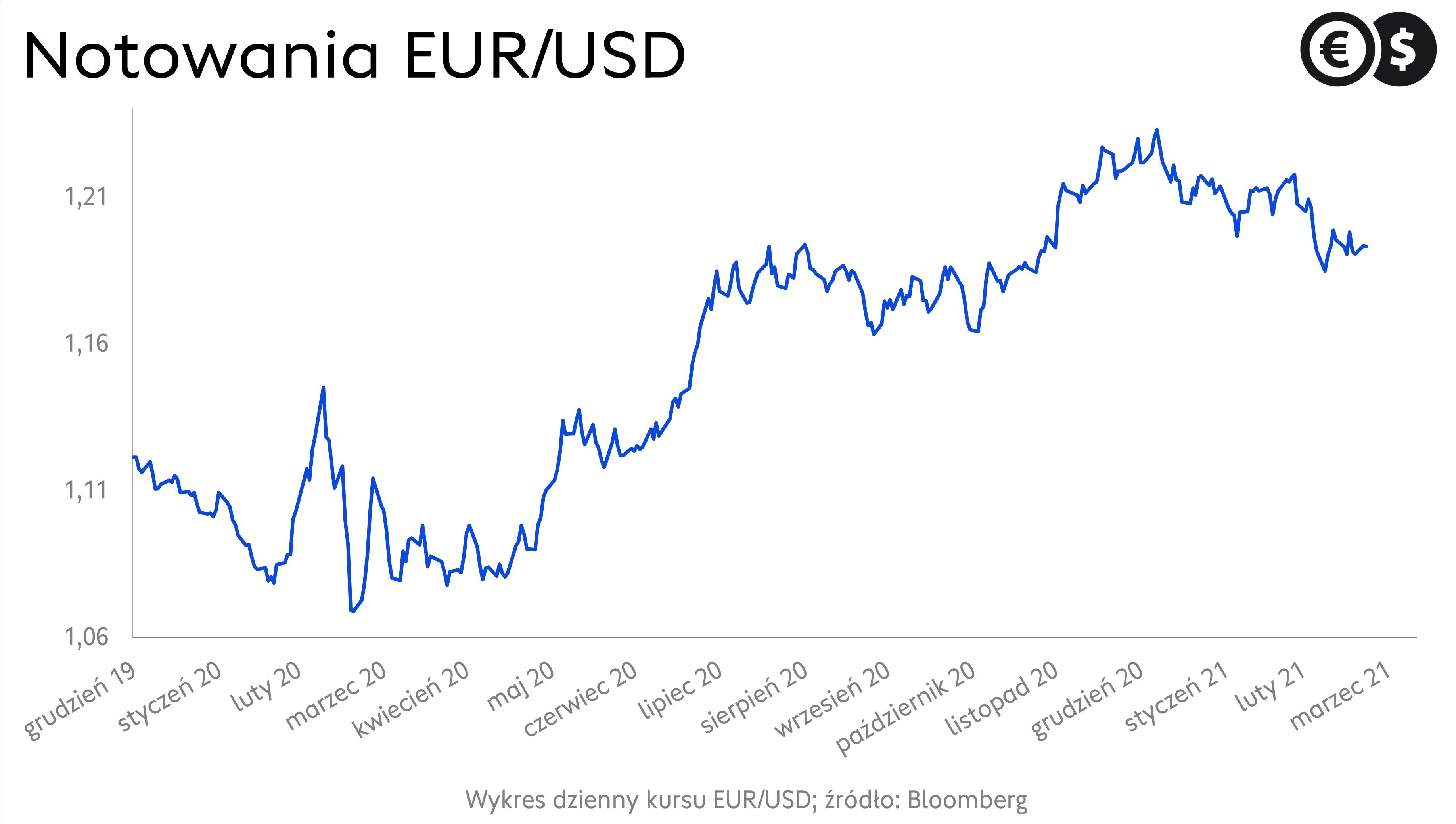 Kurs dolara: wykres EUR/USD; źródło: Bloomberg