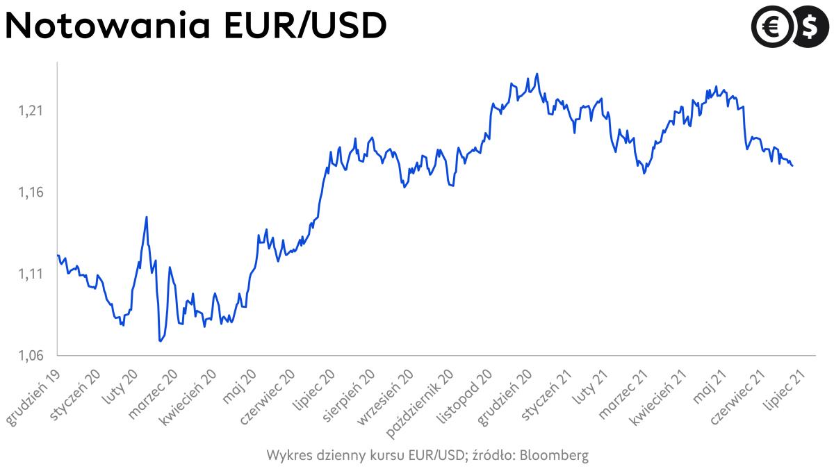 Wykres dzienny kursu EUR/USD; źródło: Bloomberg