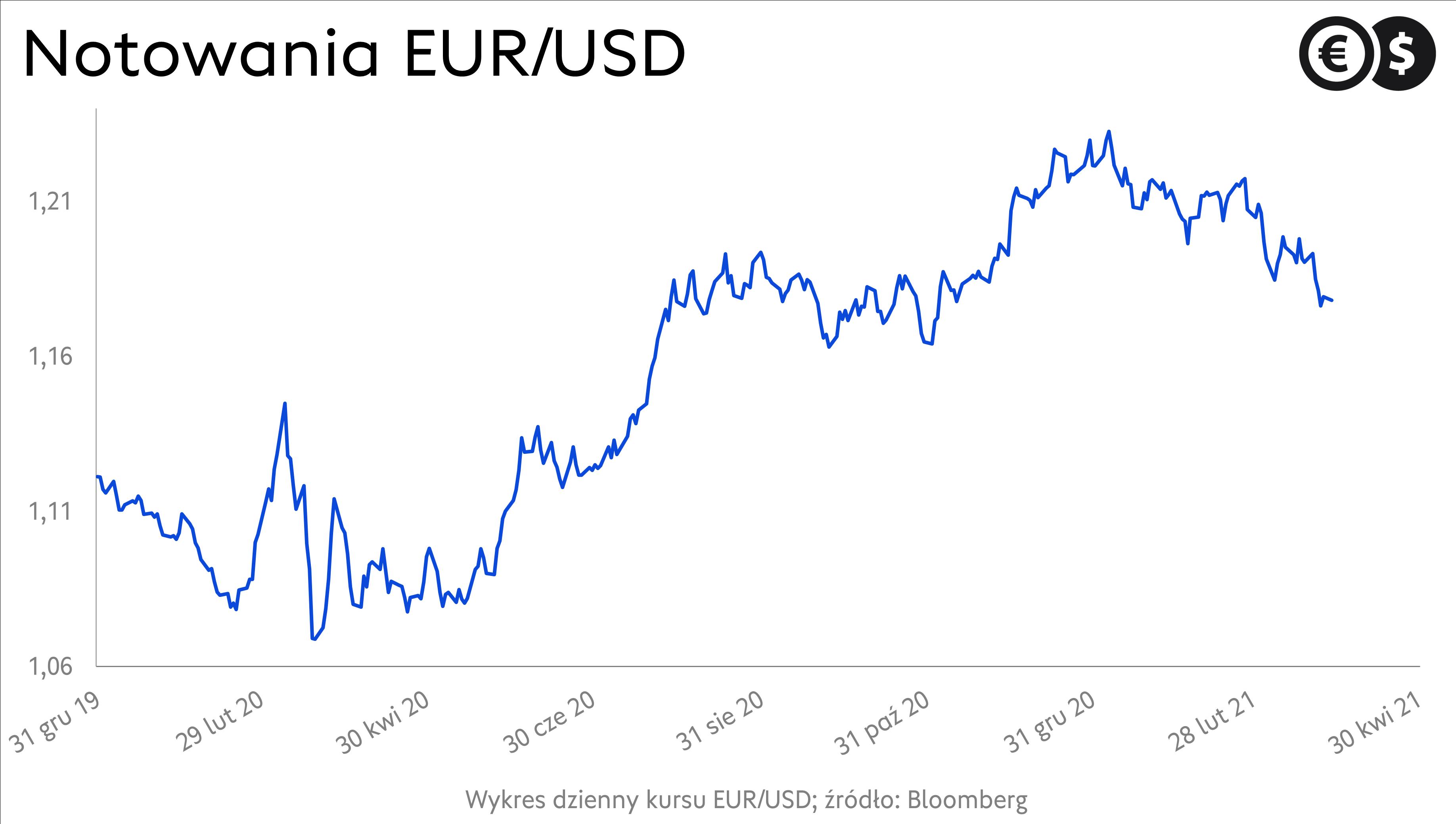 Kurs dolara. Wykres EUR/USD; źródło: Bloomberg