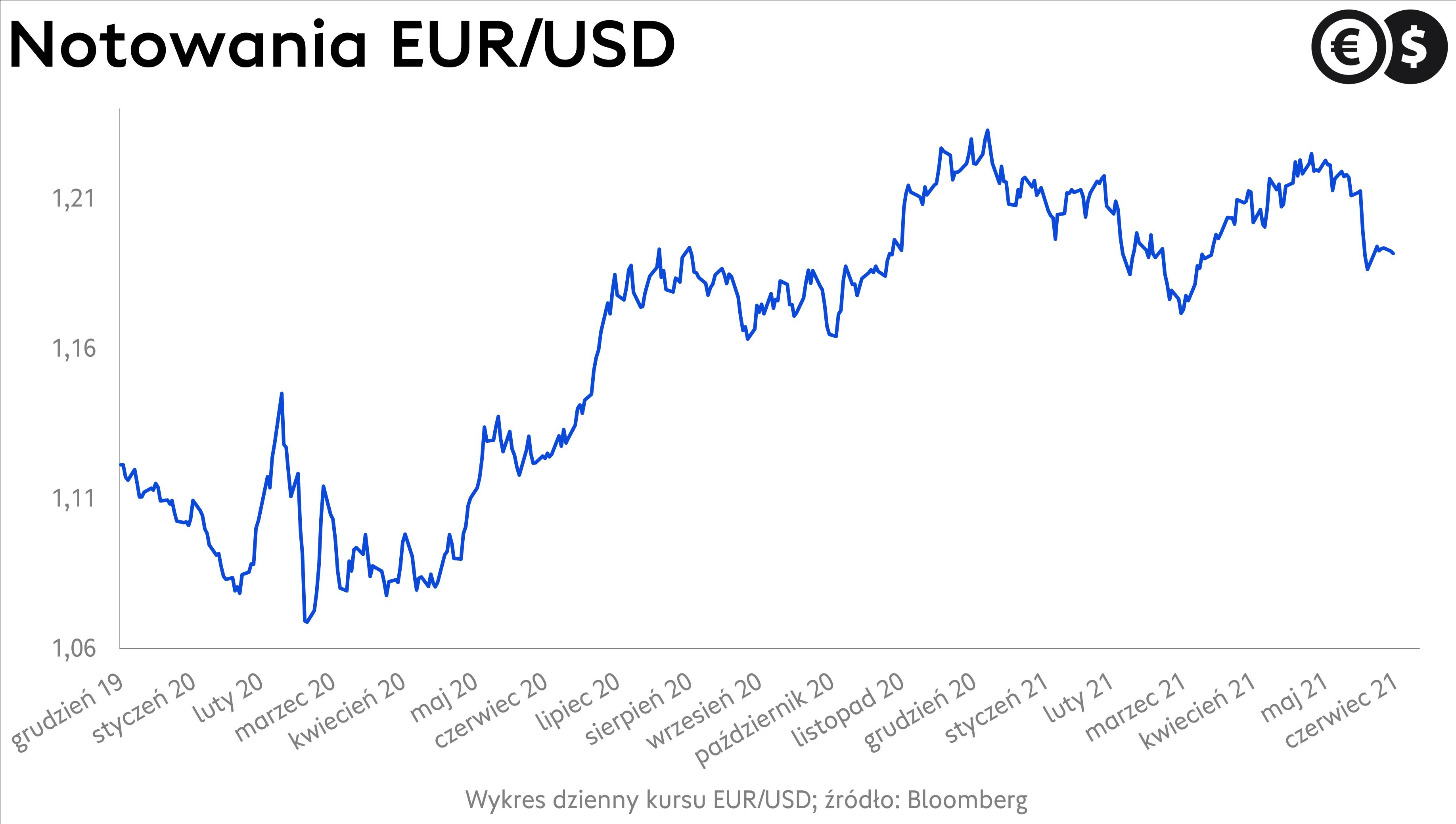 Kurs dolara, wykres EUR/USD; źródło: Bloomberg
