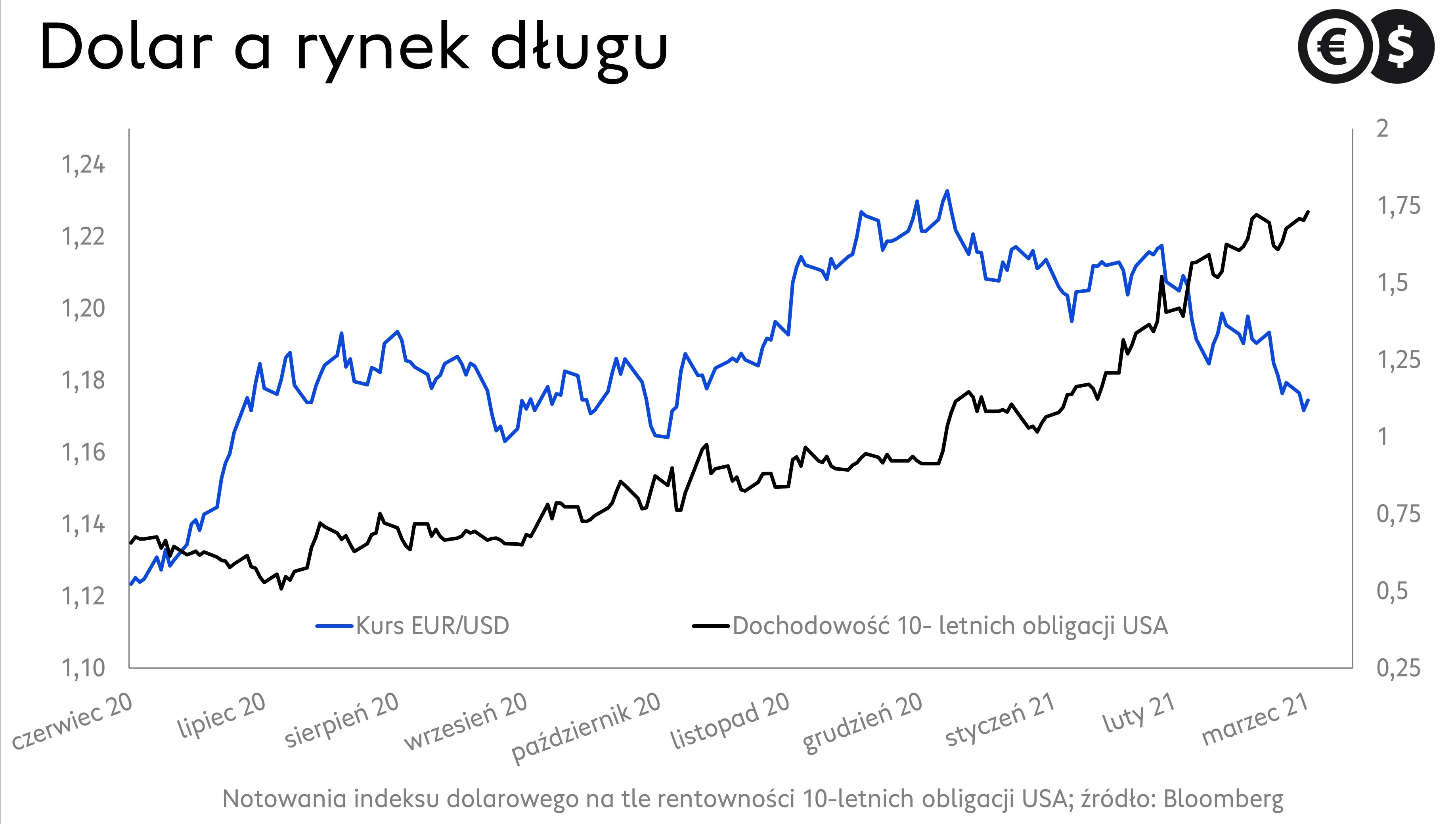 Alt: Kurs dolara. Wykres dzienny EUR/USD; źródło: Bloomberg