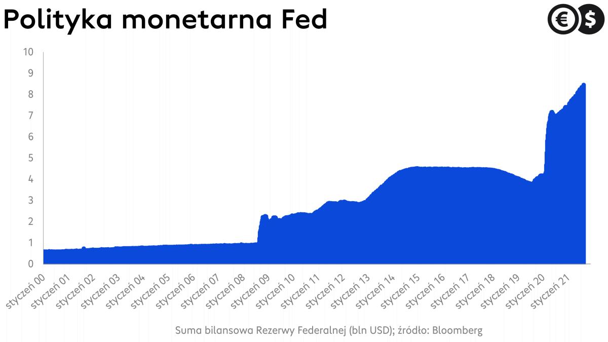 Polityka pieniężna Fed: suma bilansowa; źródło:Bloomberg