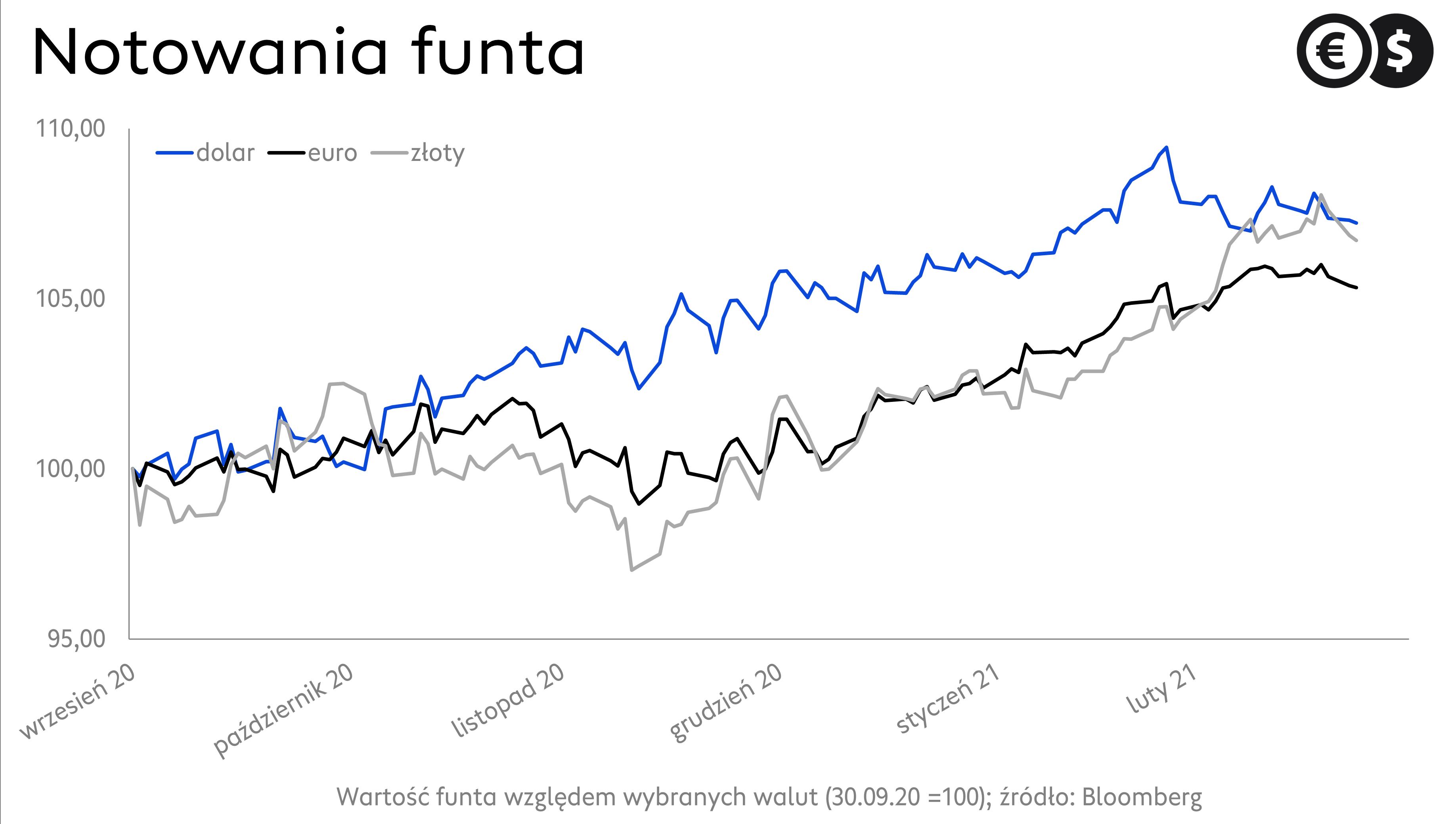 Kurs funta: wykres EUR/GBP, GBP/PLN i GBP/USD; źródło: Bloomberg