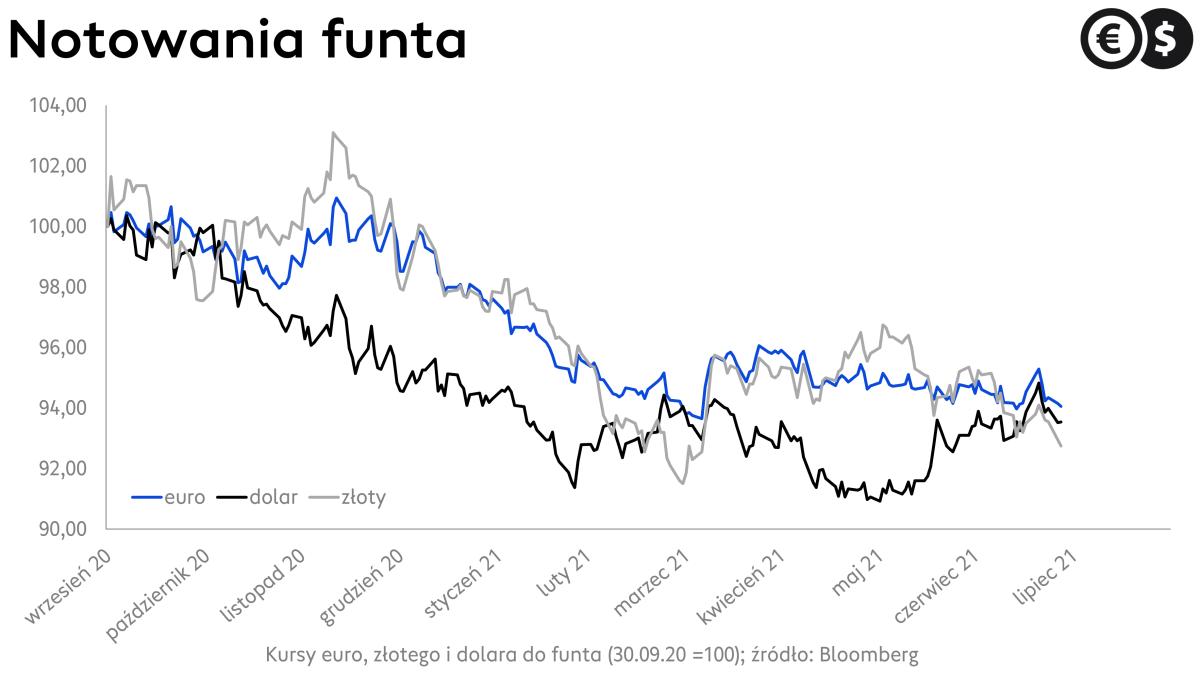 Kursy walut, kurs funta: GBP/PLN, EUR/GBP i GBP/USD; źródło: Bloomberg