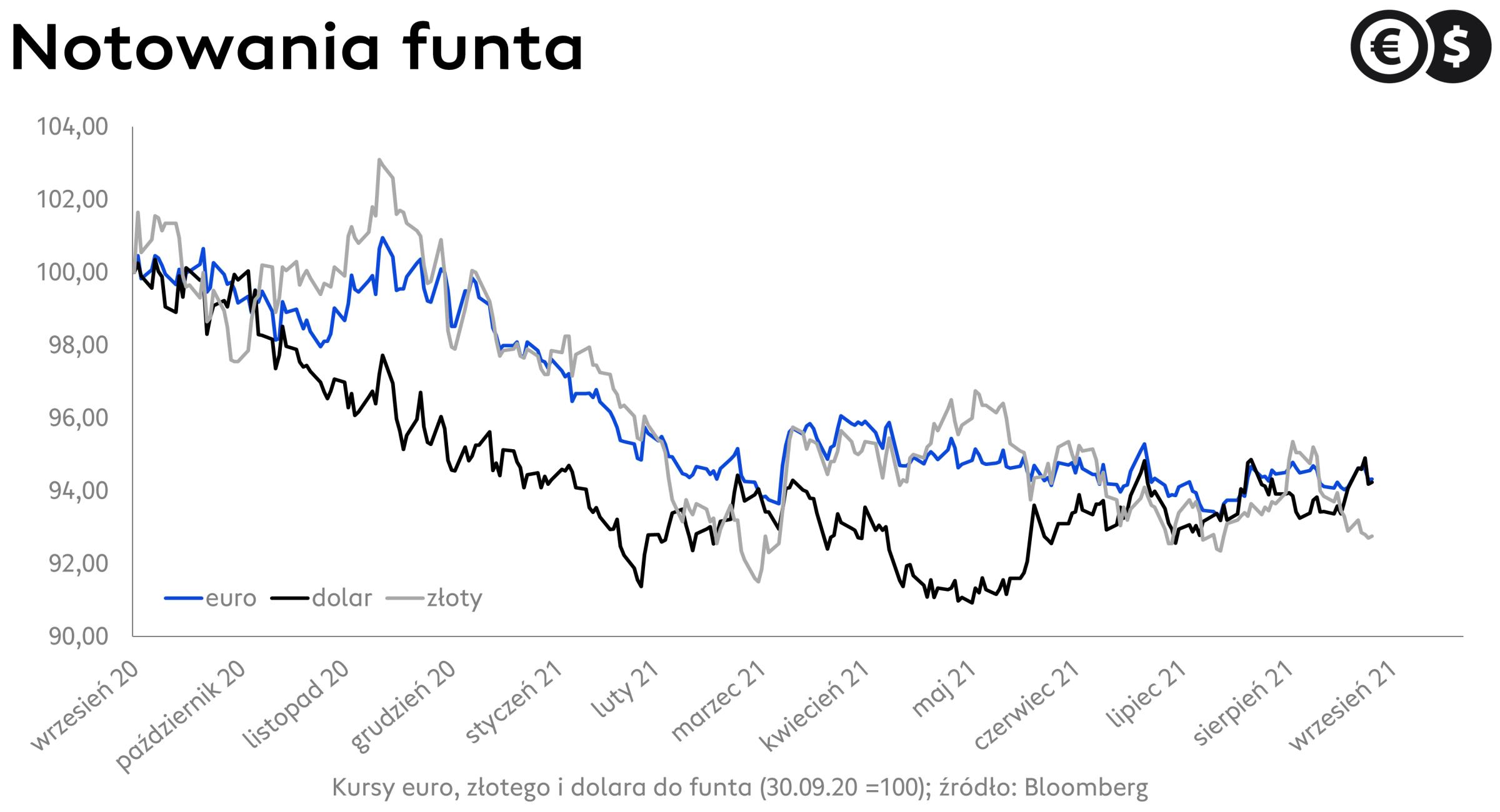 Kurs funta względem euro, funta i złotego, źródło: Bloomberg