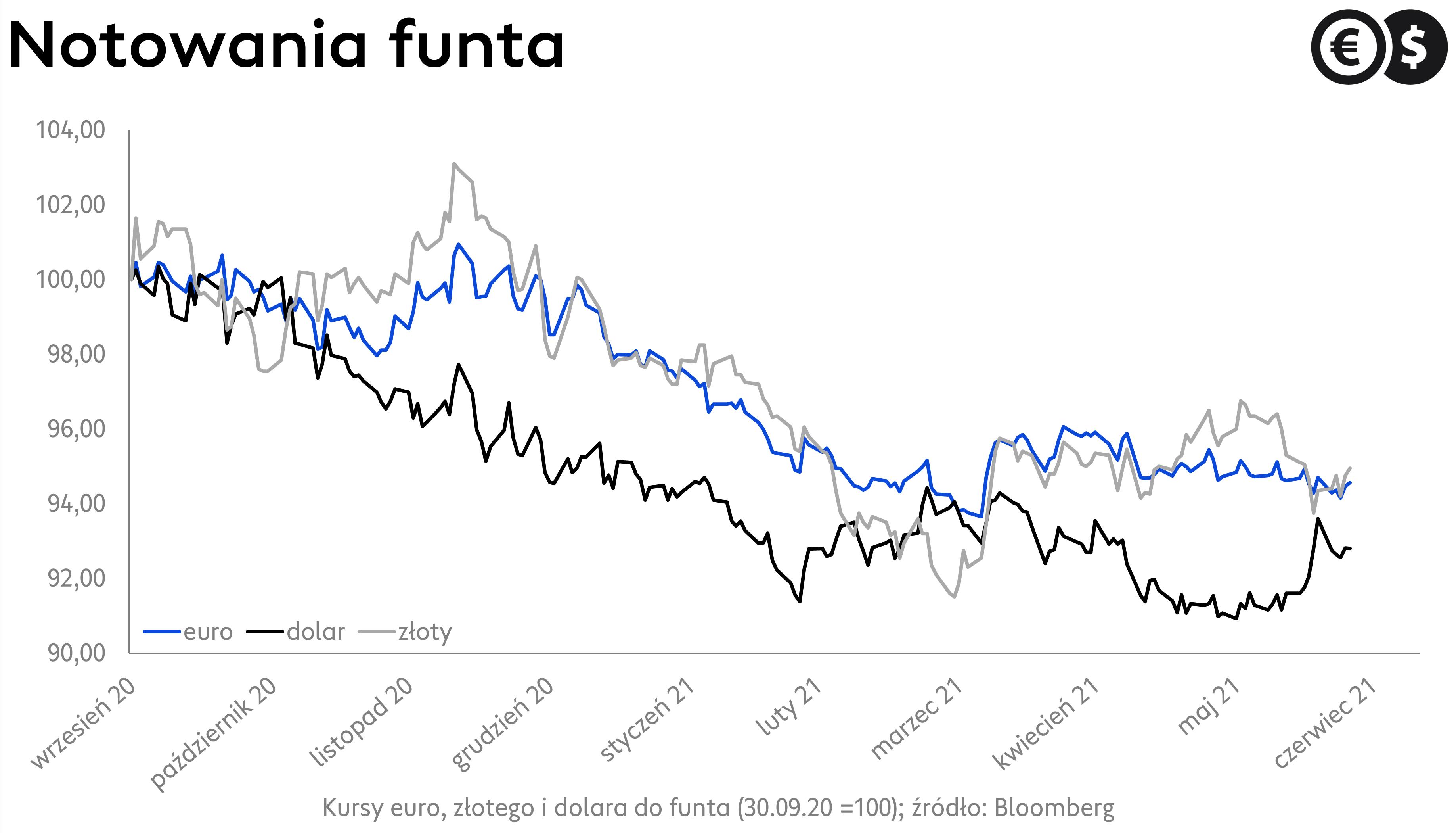 Kurs funta: funt na tle euro, złotego i dolara; źródło: Bloomberg